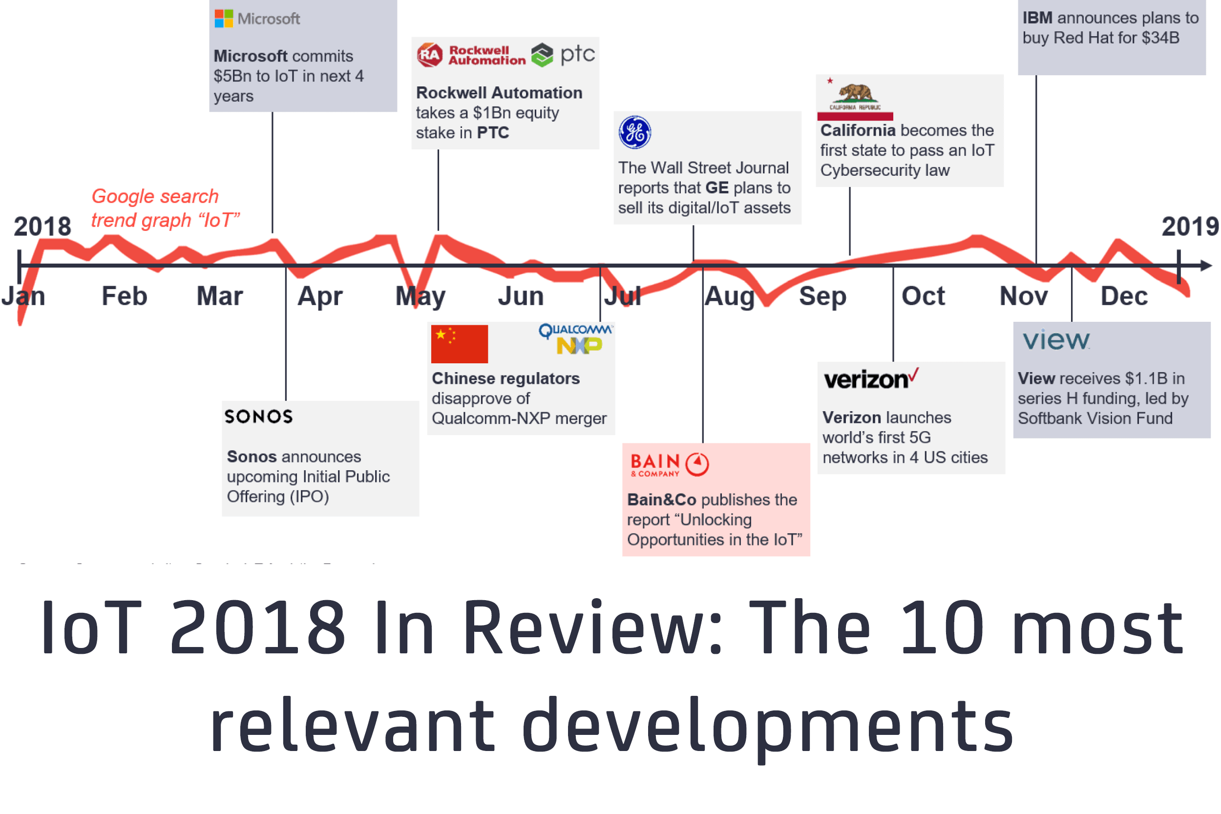 IoT 2018 in review: The 10 most relevant IoT developments of