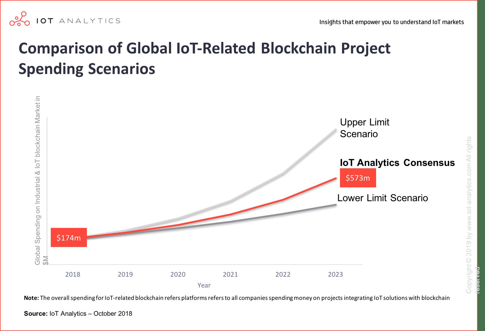 iot blockchain market - Revenue Chart