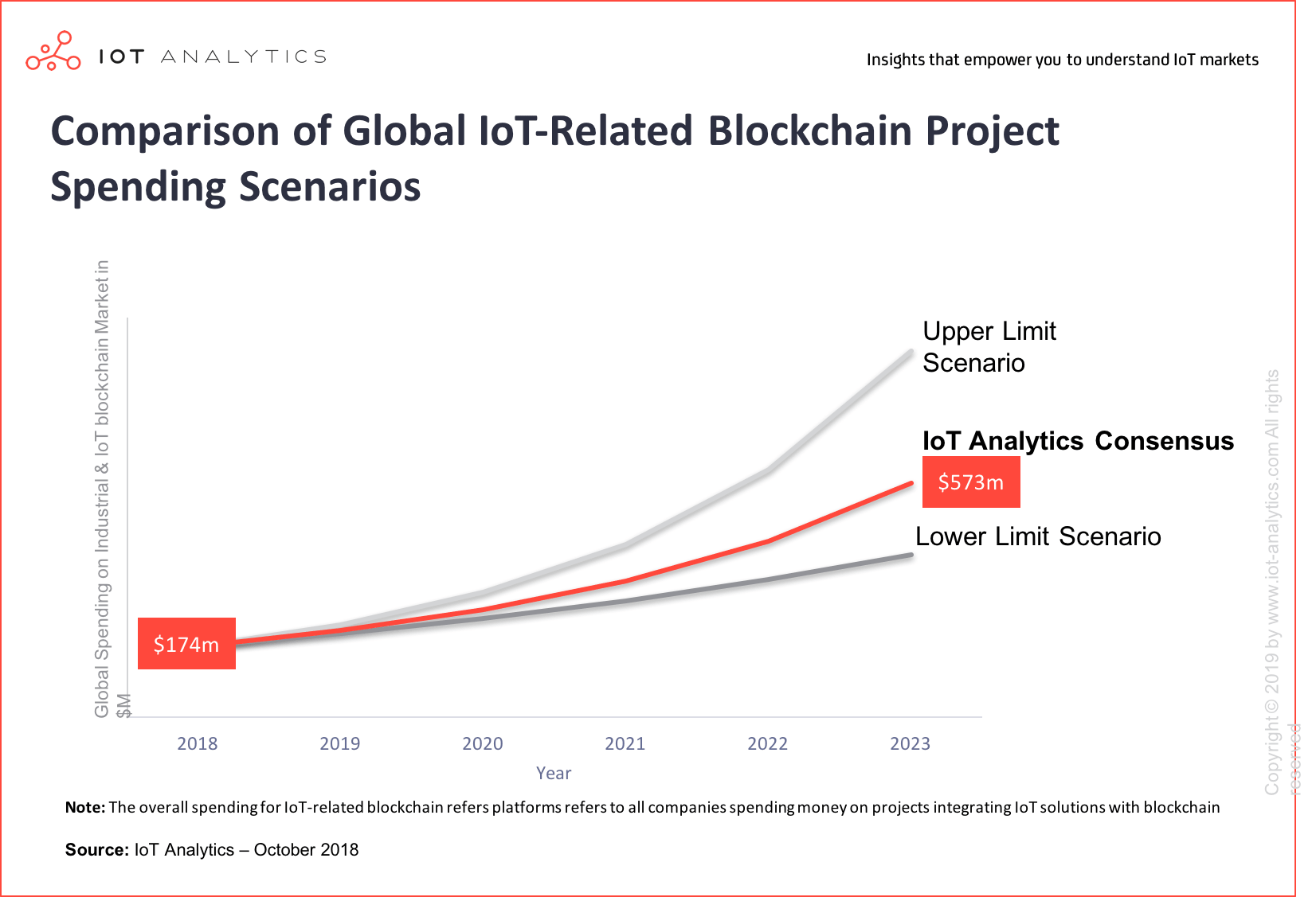 Industrial Blockchain - Comparison of Global IoT-Related Blockchain Project Spending Scenarios