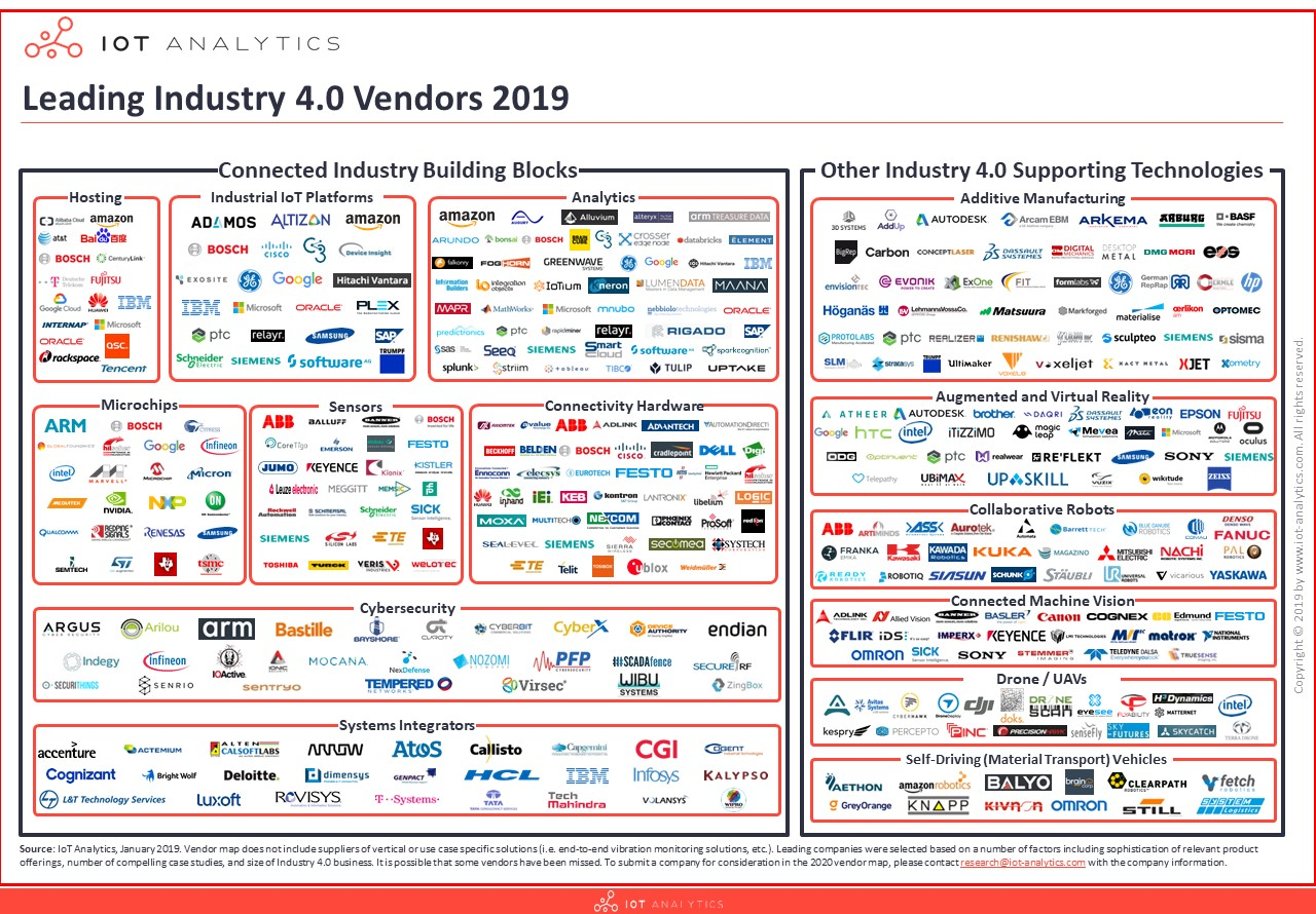 Industry 4.0 companies vendor map
