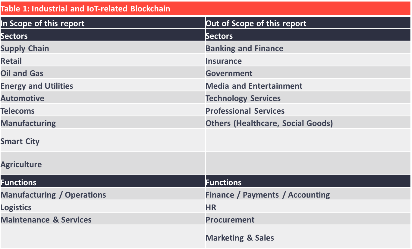 iot blockchain market report scope