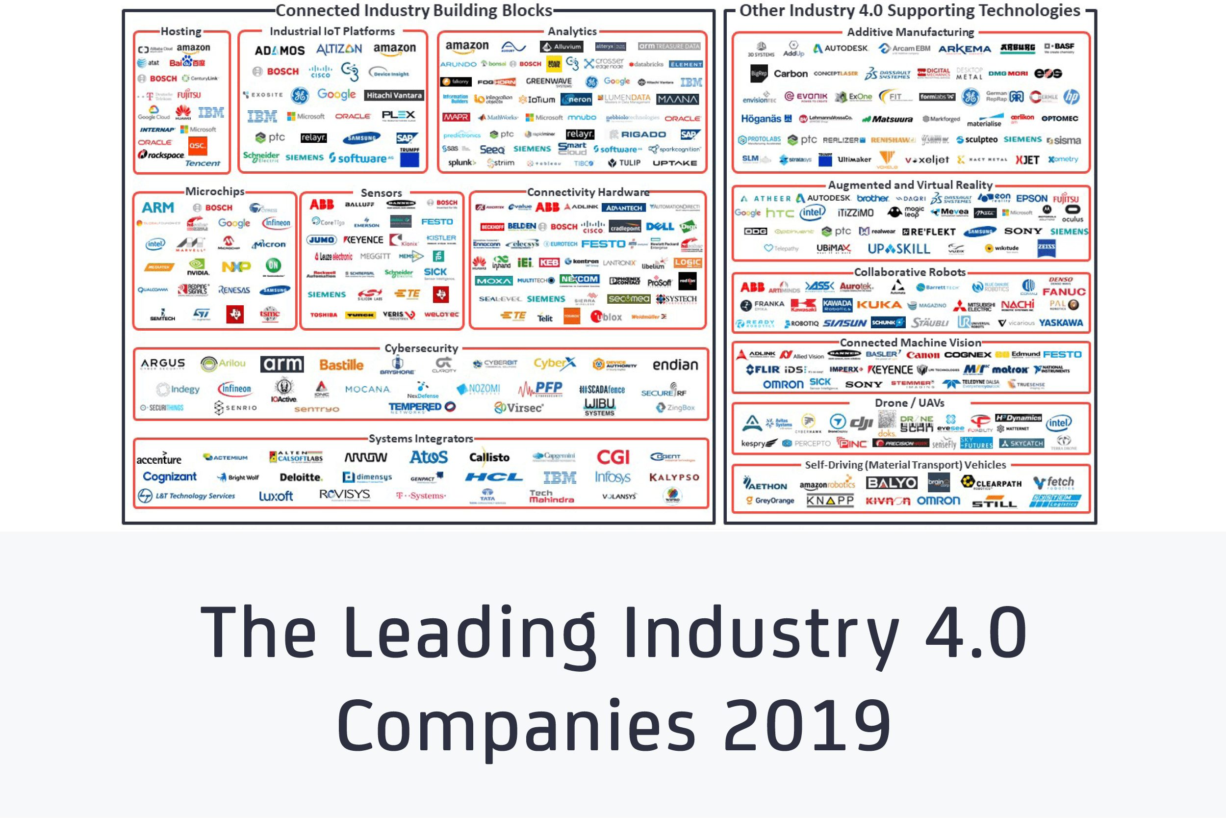 The Leading Industry 4 0 Companies 2019 - Vendor Map