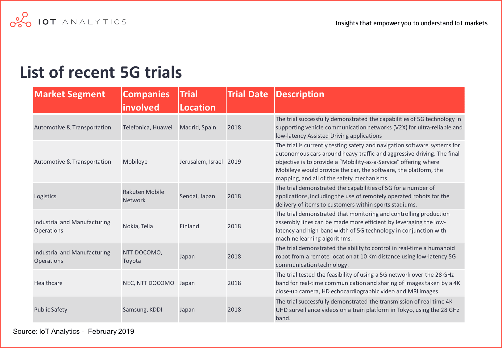 Intelligent Connectivity - List of recent 5G trials
