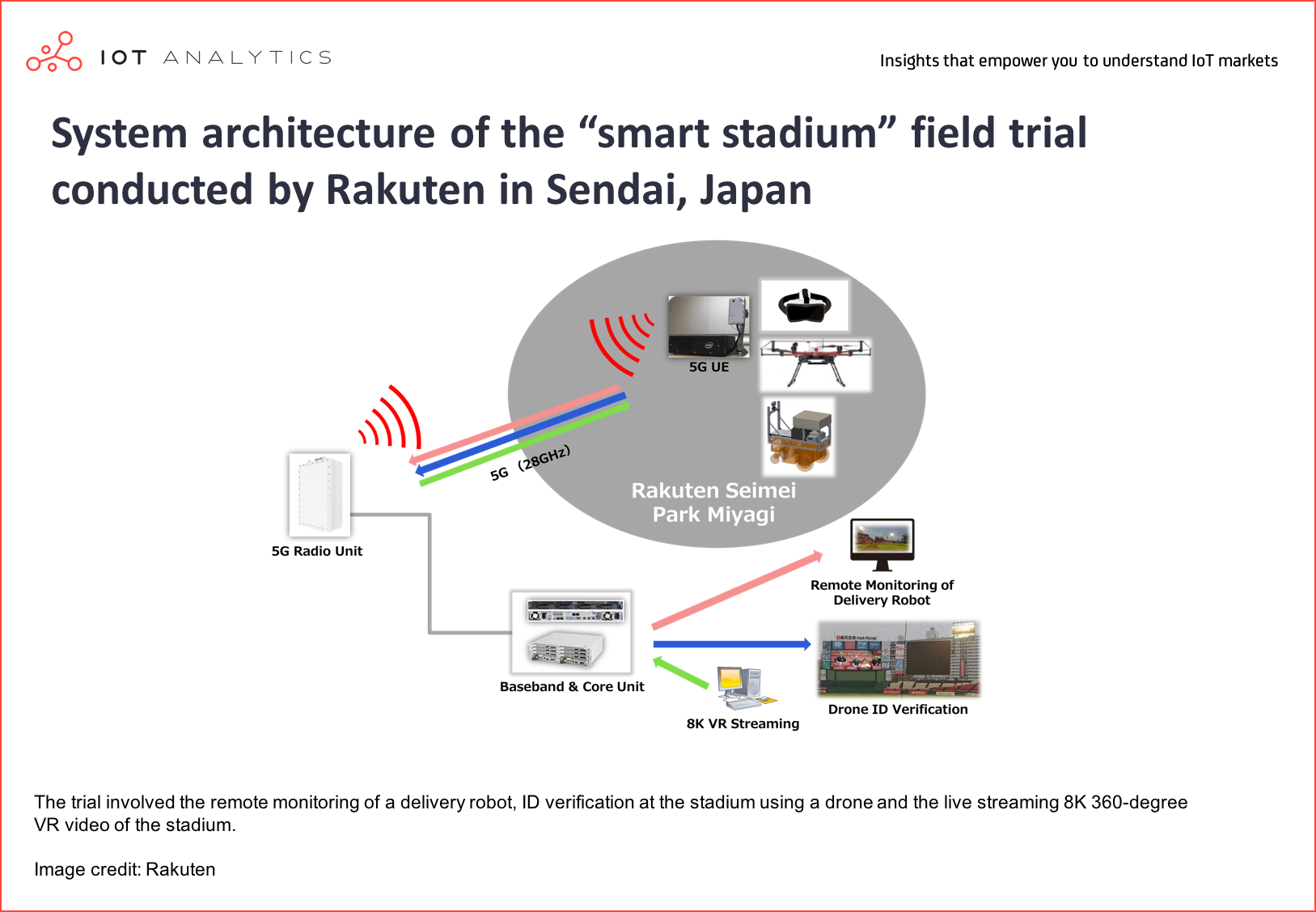 "Intelligent Connectivity - System architecture of the ""smart stadium"" field trial conducted by Rakuten in Sendai, Japan"