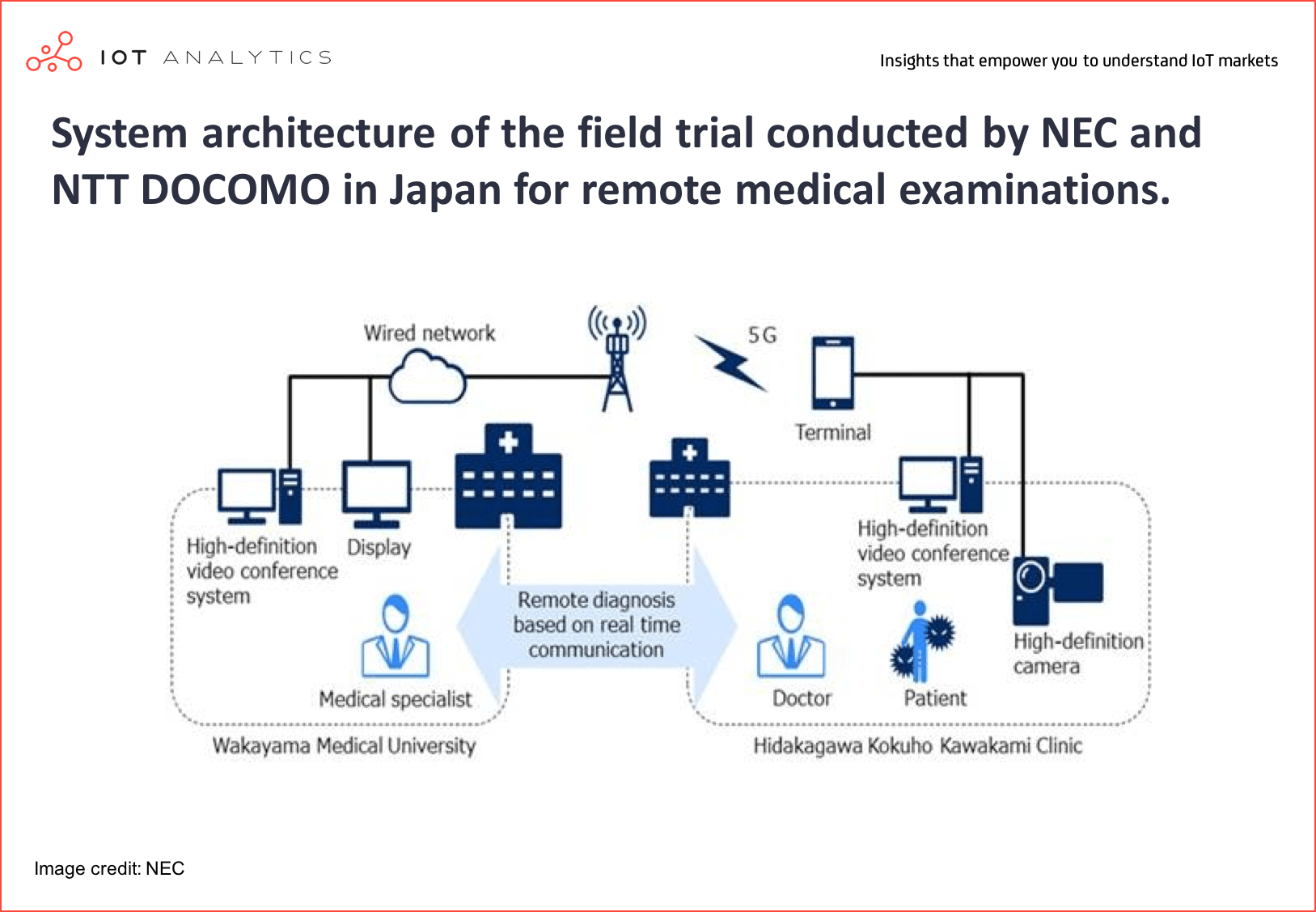 Intelligent Connectivity - System architecture of the field trial conducted by NEC and NTT DOCOMO in Japan for remote medical examinations