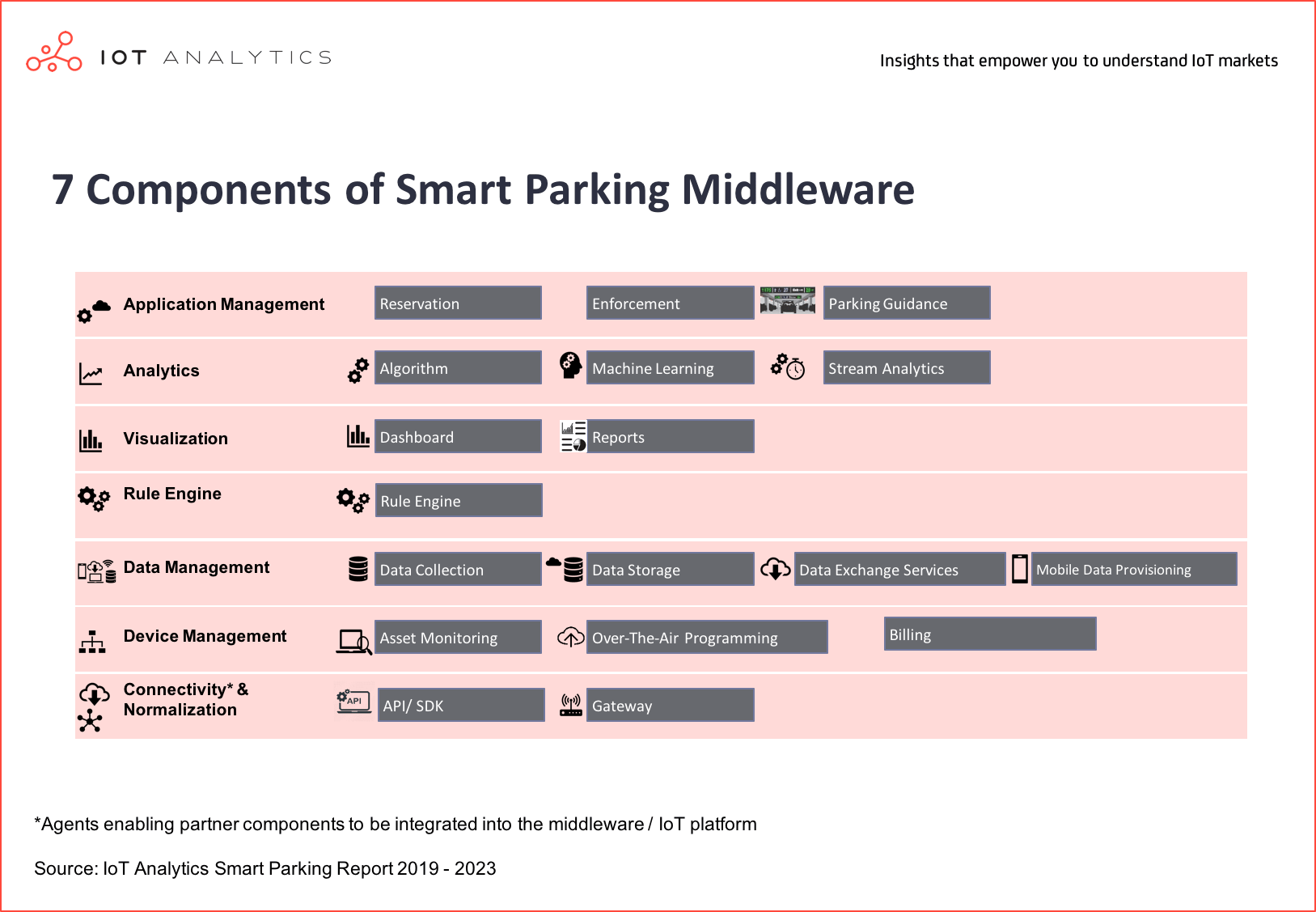 Smart CIty IoT Projects - Components of smart parking middleware