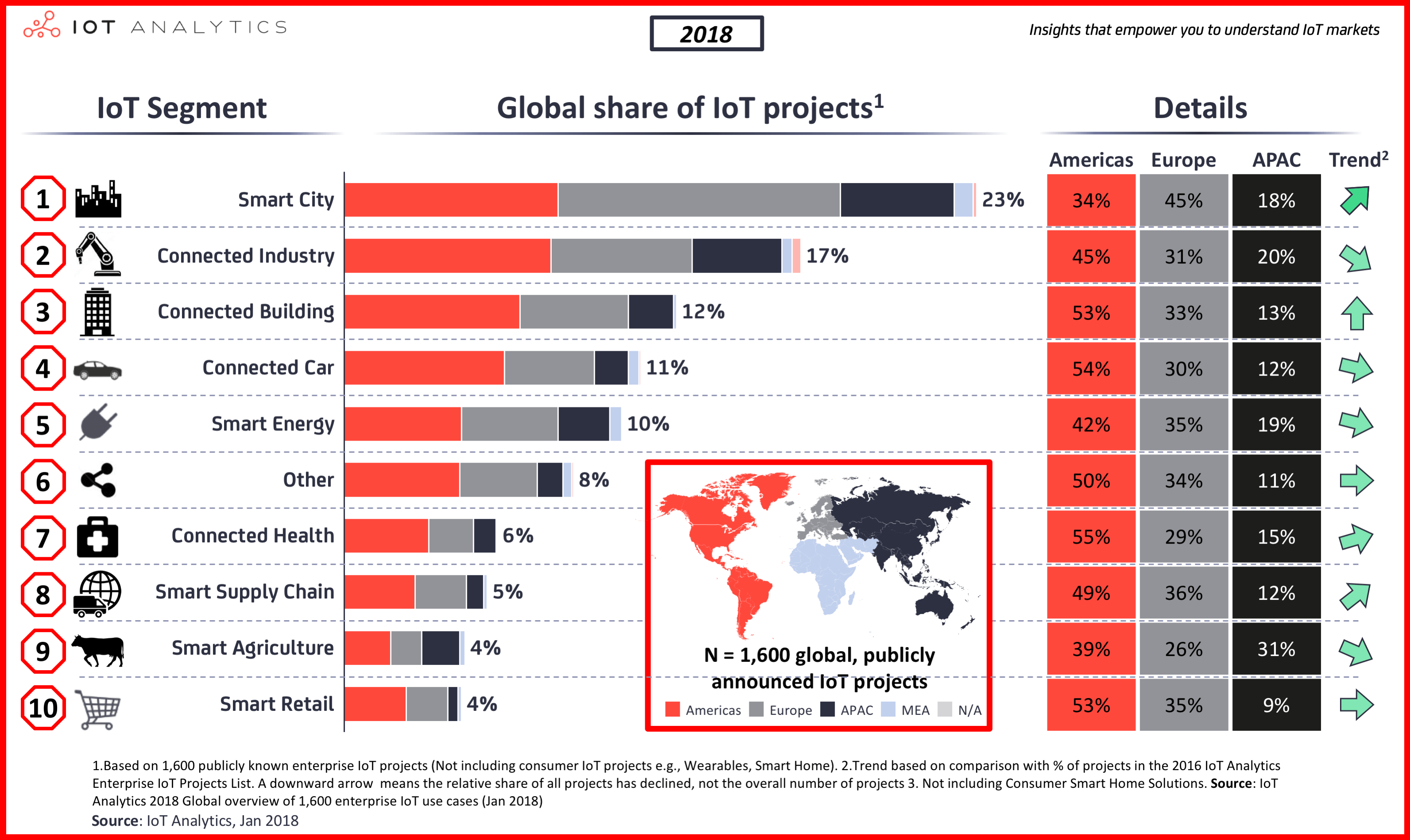 Smart City IoT Projects - IoT Segments Global Share