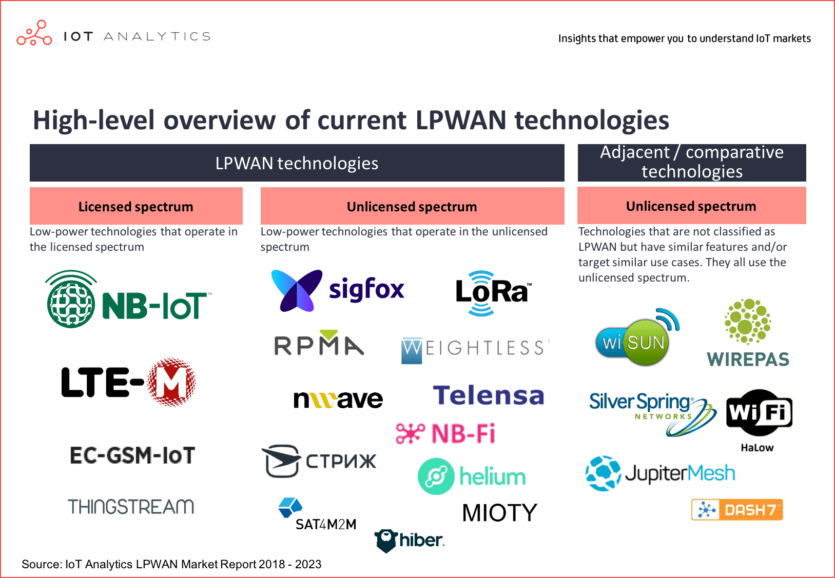 Smart City IoT Projects - LPWAN technologies