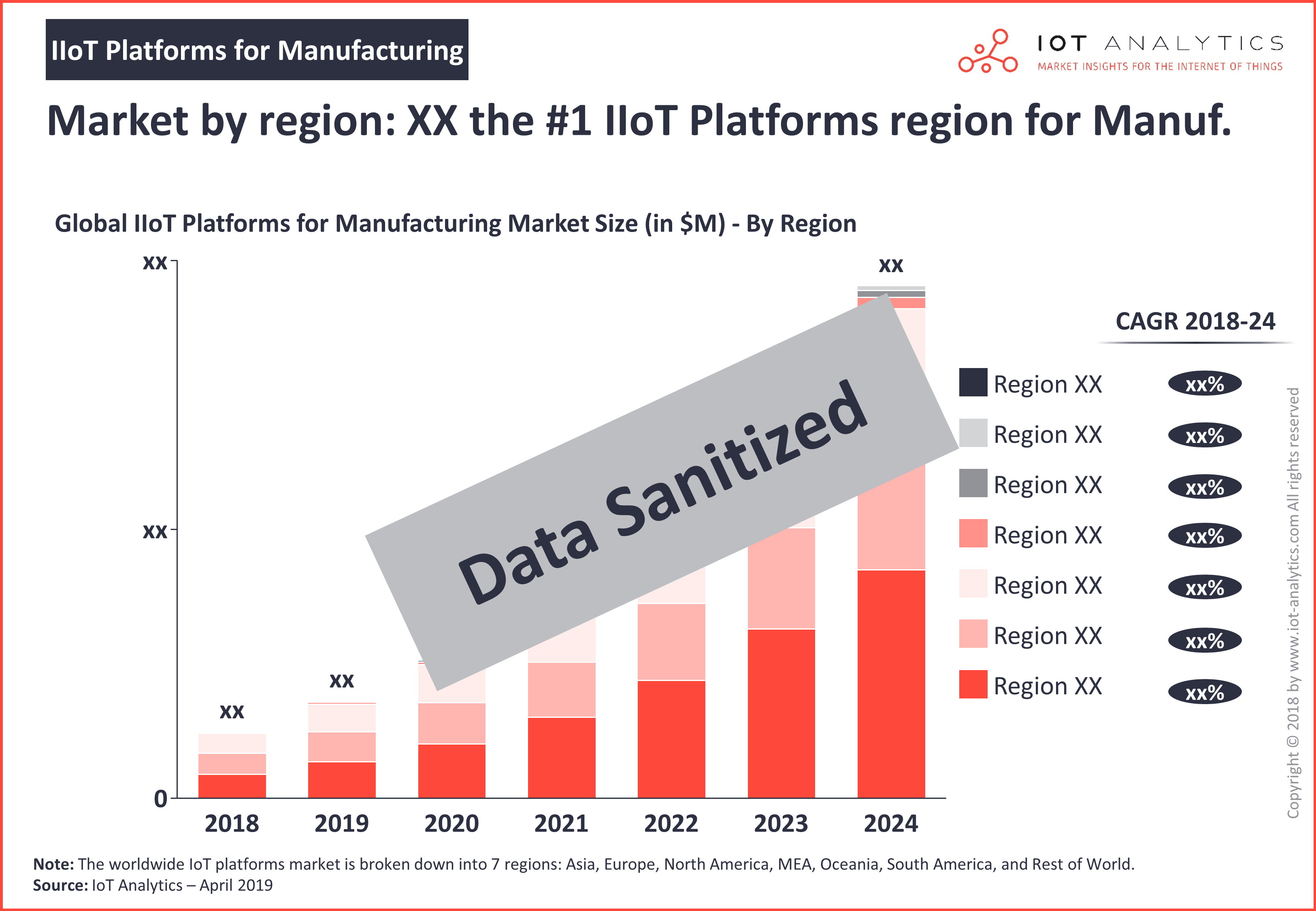 IIoT Platforms for Manufacturing 2019 - 2024 - IIoT platform market by region