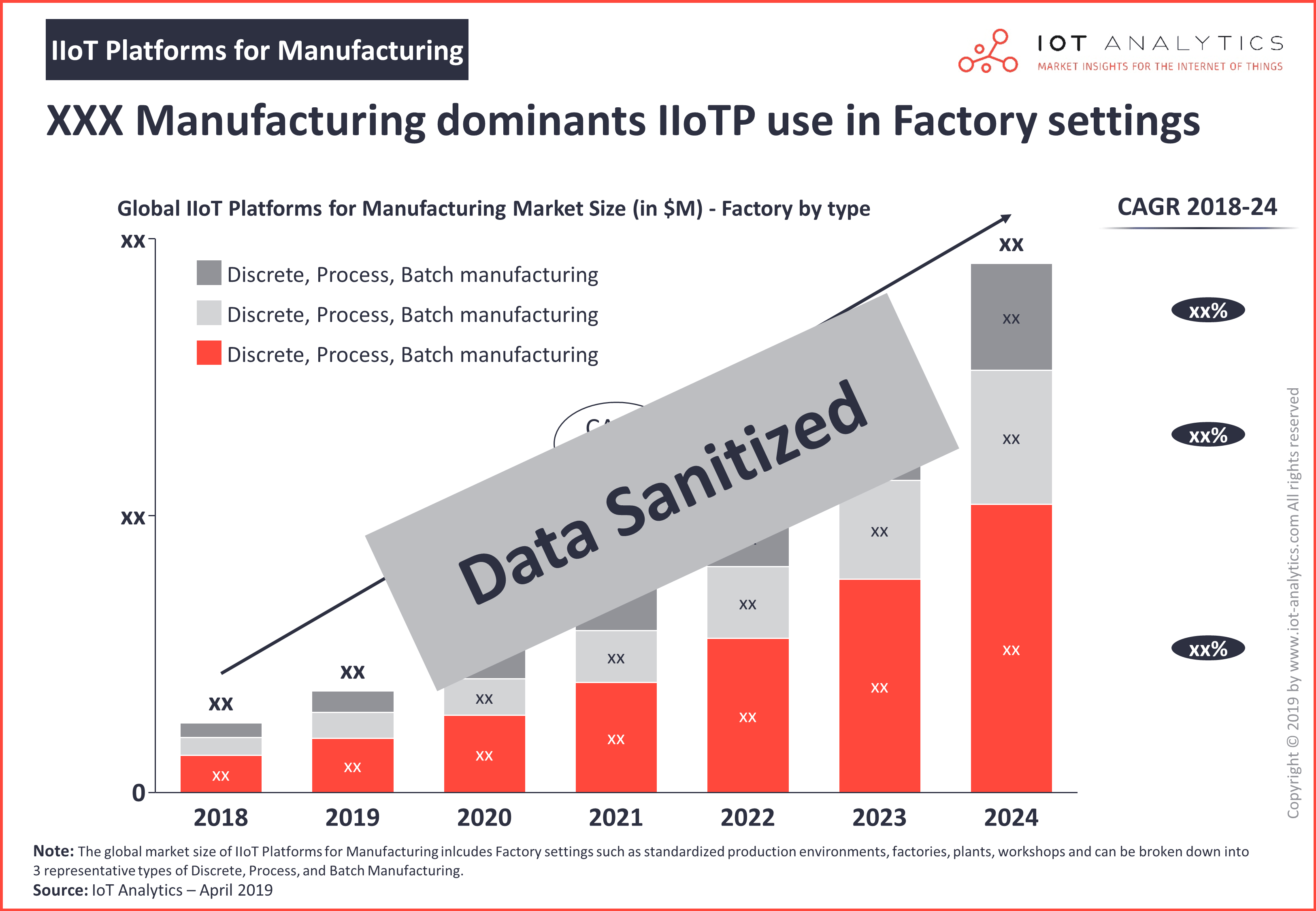 IIoT Platforms for Manufacturing 2019 - 2024 - IIoT platform market by discrete, process, batch