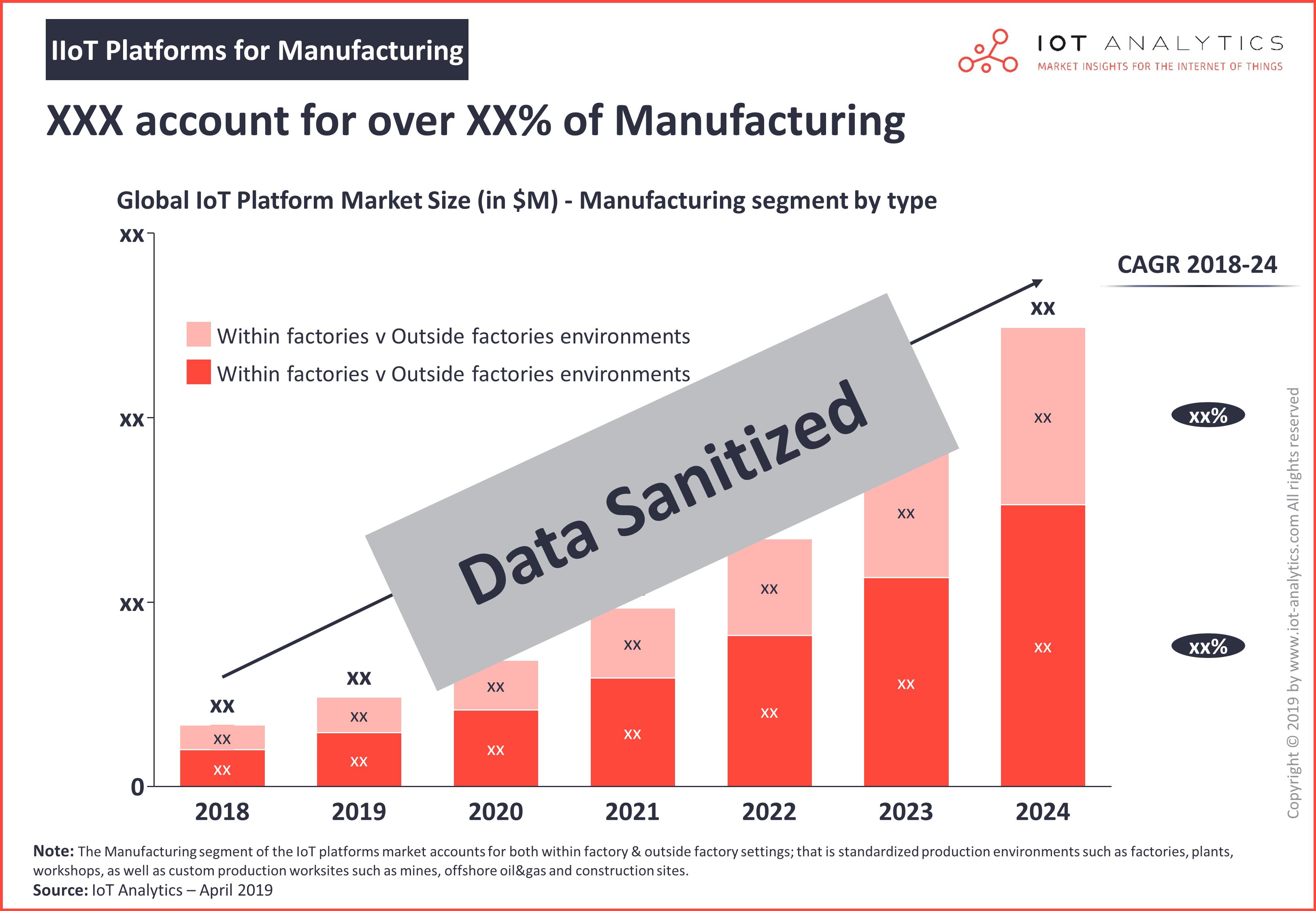 IIoT Platforms for Manufacturing 2019 - 2024 - Factory v non-factory IIoT platform market