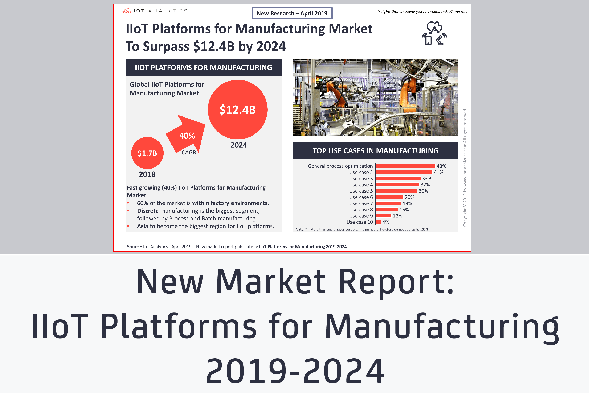 Industrial IoT Platforms for Manufacturing: A $12 4B