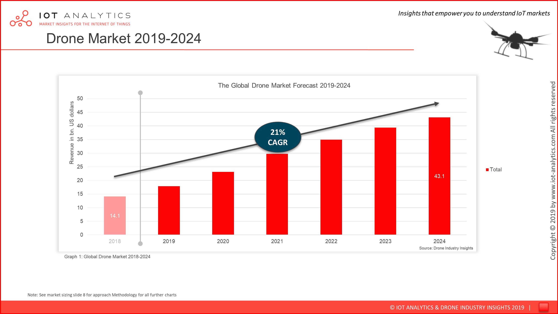 Commercial Drone Market Report 2019 - 2024 - Market