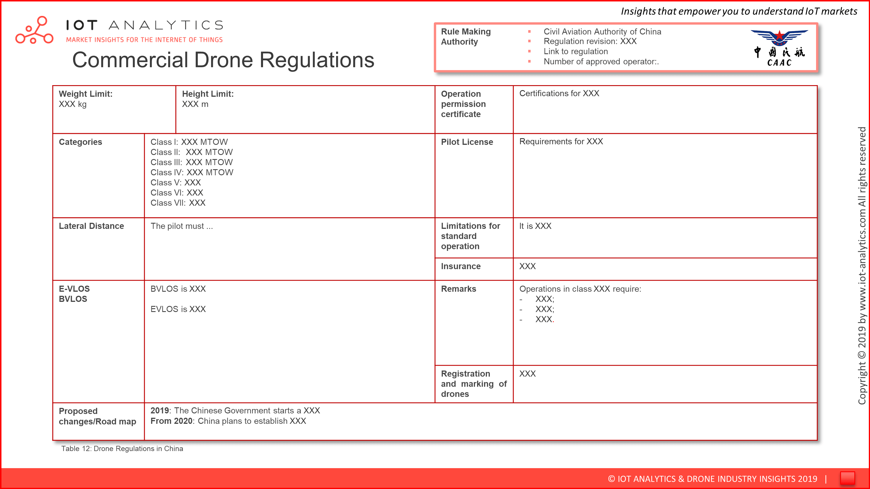 Commercial Drone Market Report 2019 - 2024 - Regulations