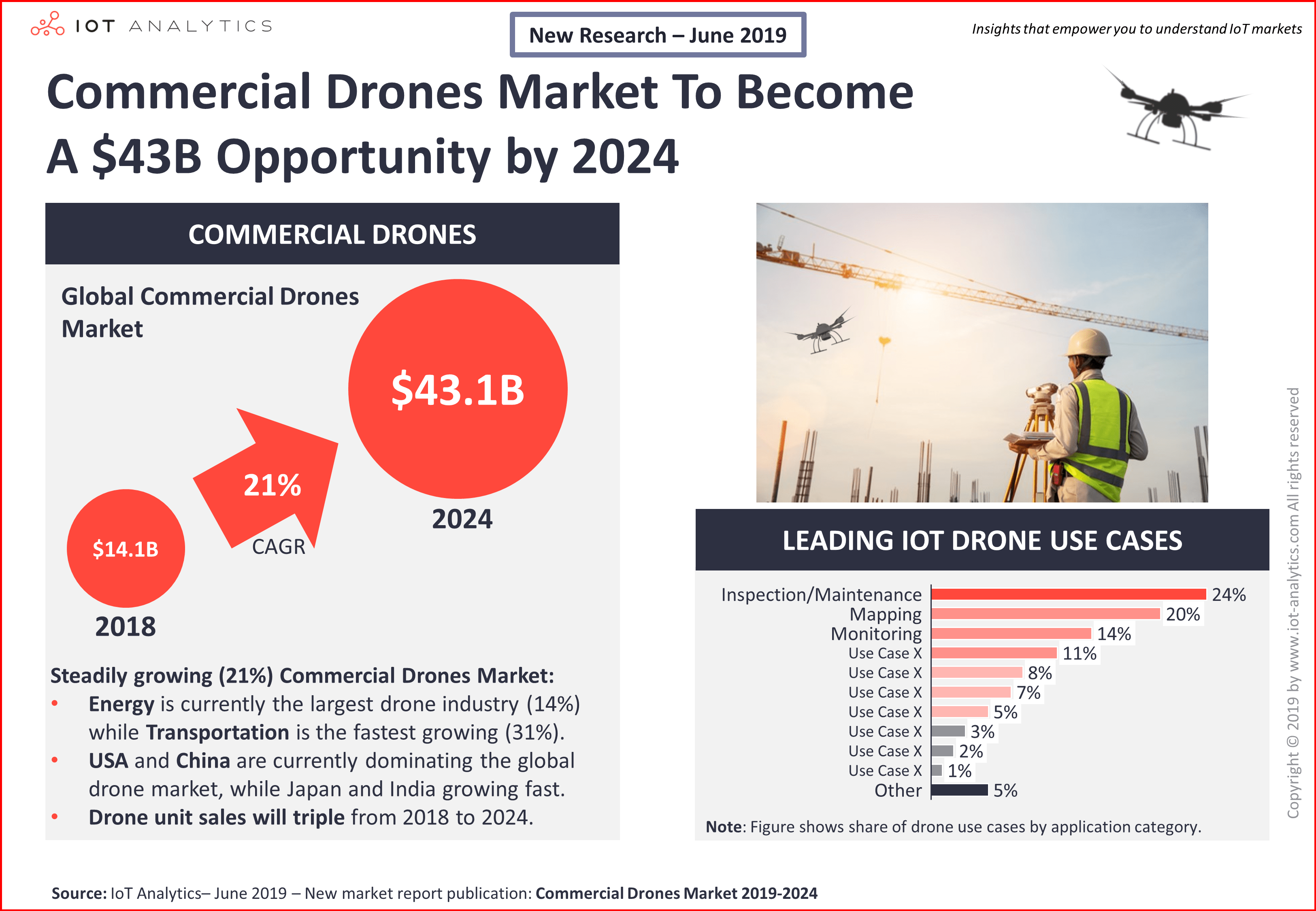 Commercial Drones Market Report 2019 - 2024 - Press release  - Commercial drones market report 2019 2024 press release min - A $43B opportunity by 2024