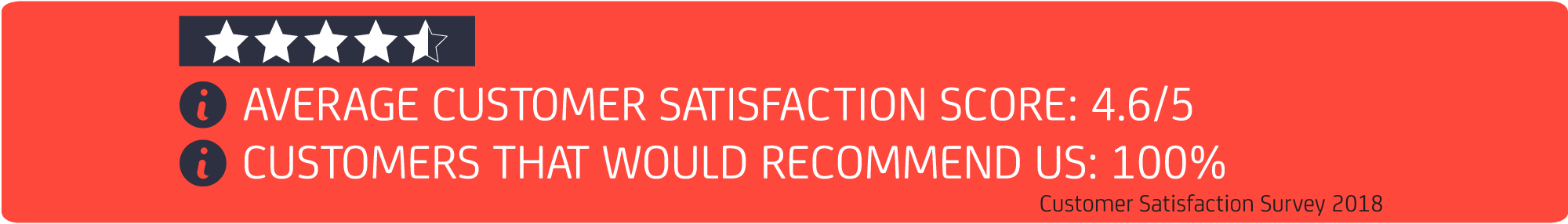 Average customer satisfaction score
