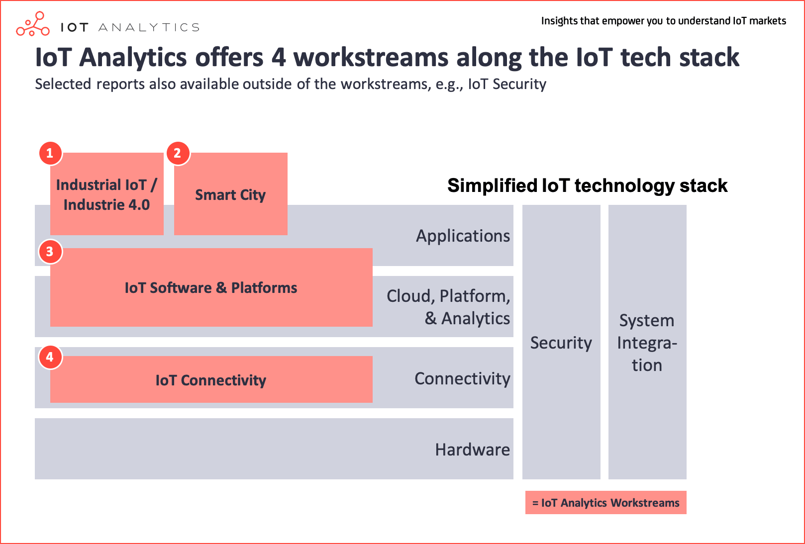 IoT Segments Focus Topics