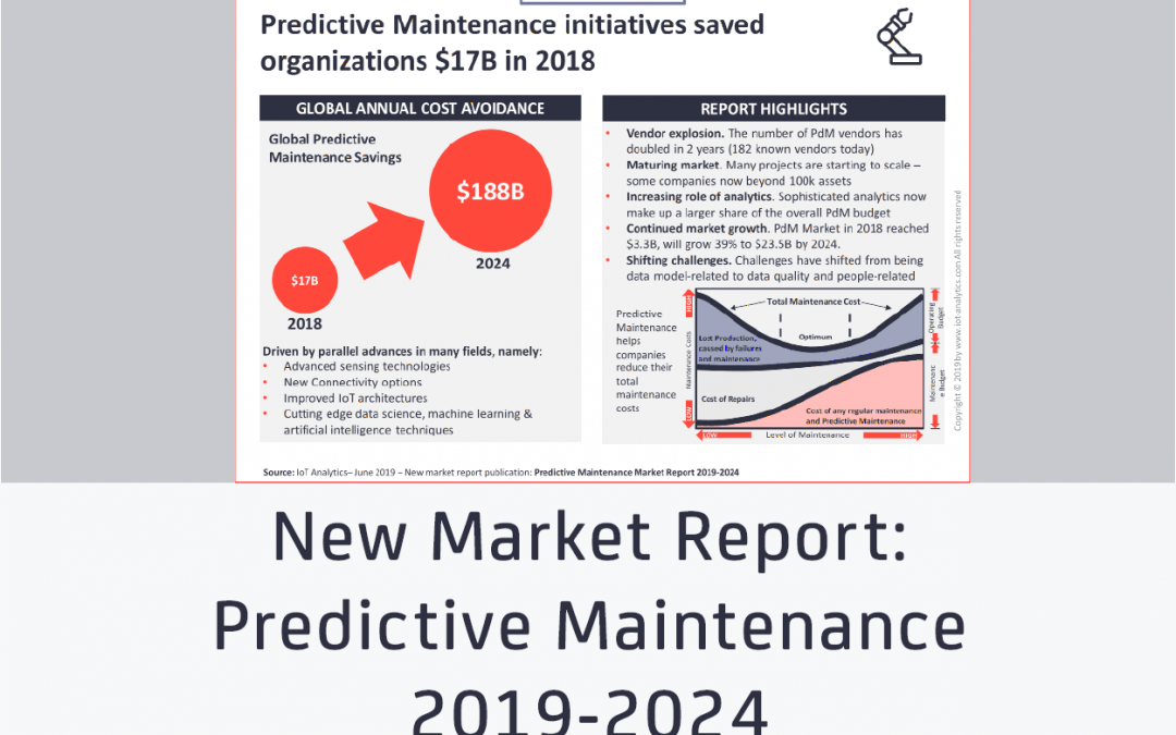 Predictive Maintenance initiatives saved organizations $17B in 2018, as the number of vendors surges