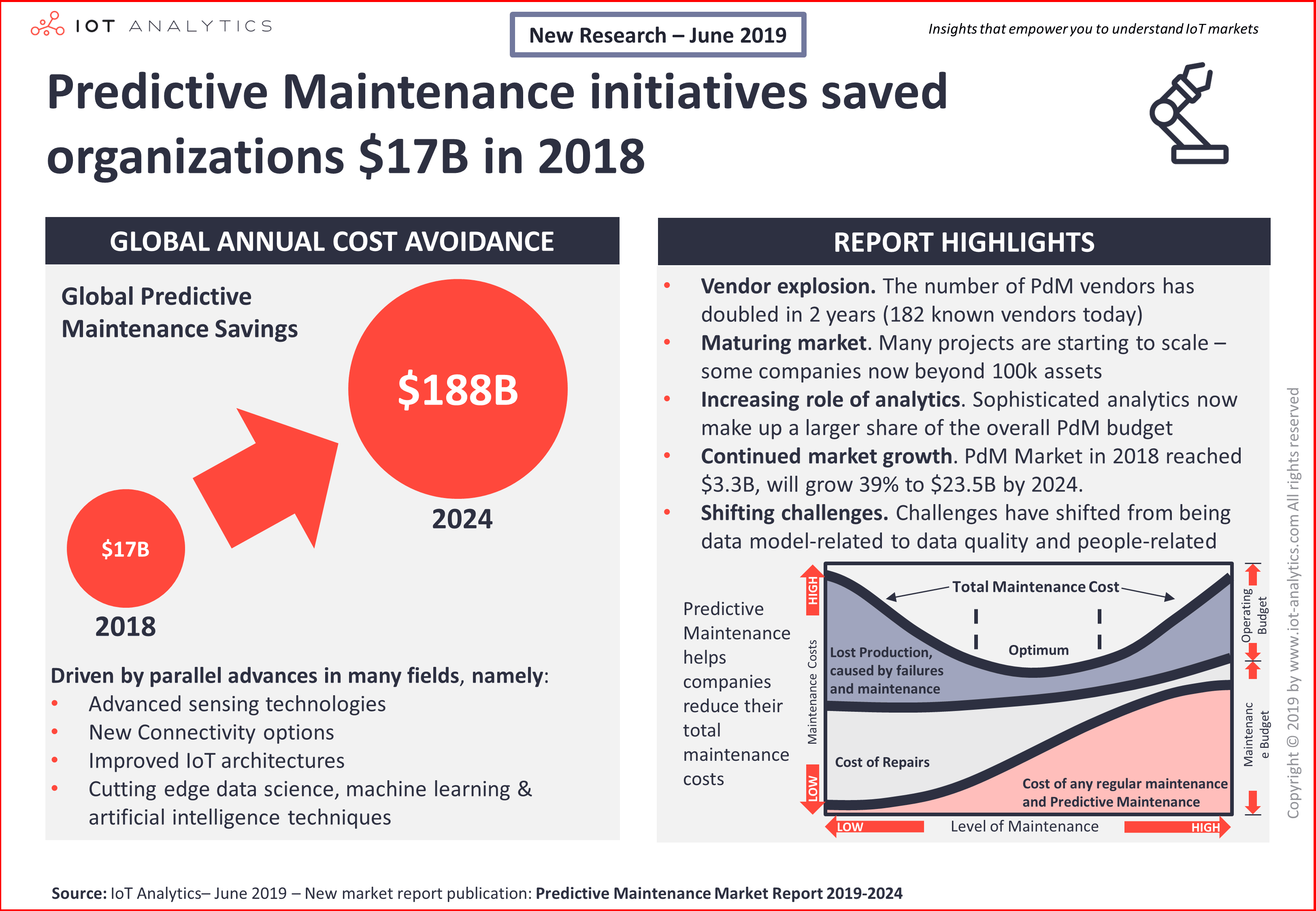 Predictive Maintenance 2019-2024 press release image-min