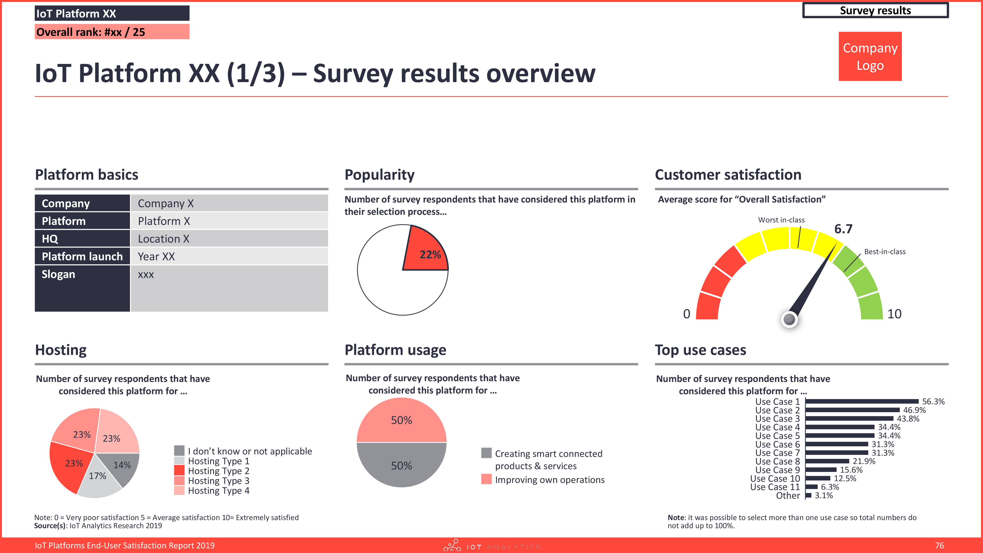 IoT Platforms End-User Satisfaction Report company profile results overview