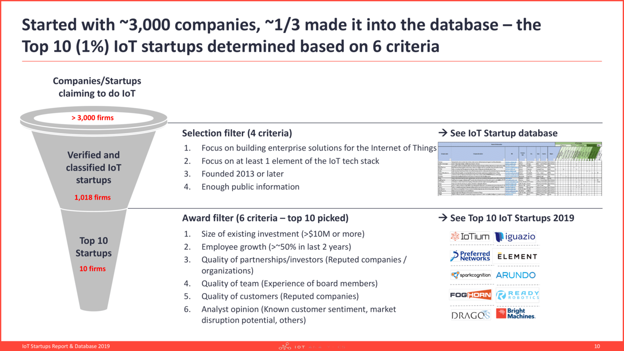 IoT Startups Database and Report 2019 - Methodology
