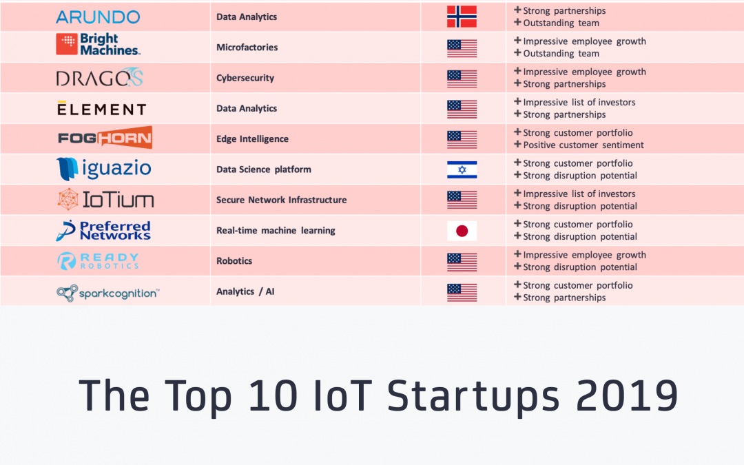 The Top 10 IoT Startups 2019