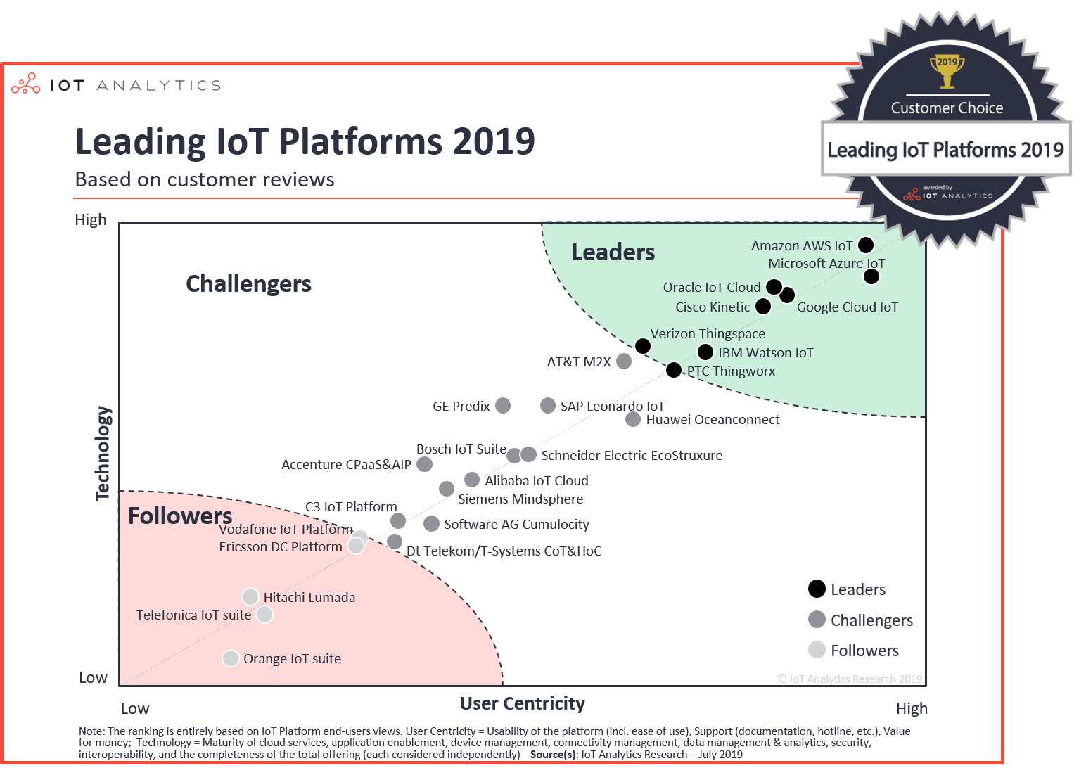 Best IoT Platforms: Leading IoT Platforms 2019