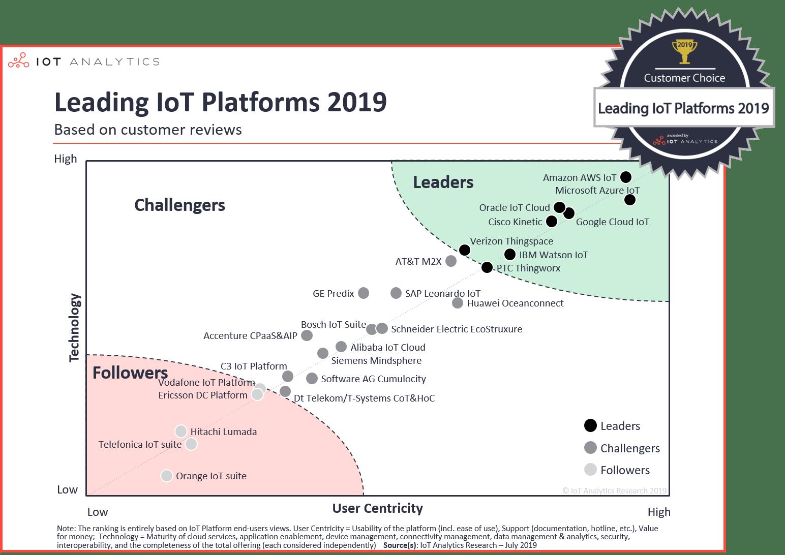 Leading IoT Platforms 2019