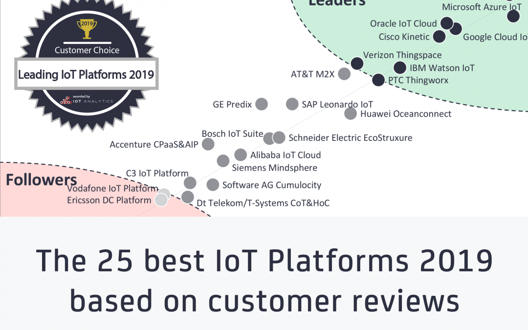 The 25 best IoT Platforms 2019 – based on customer reviews