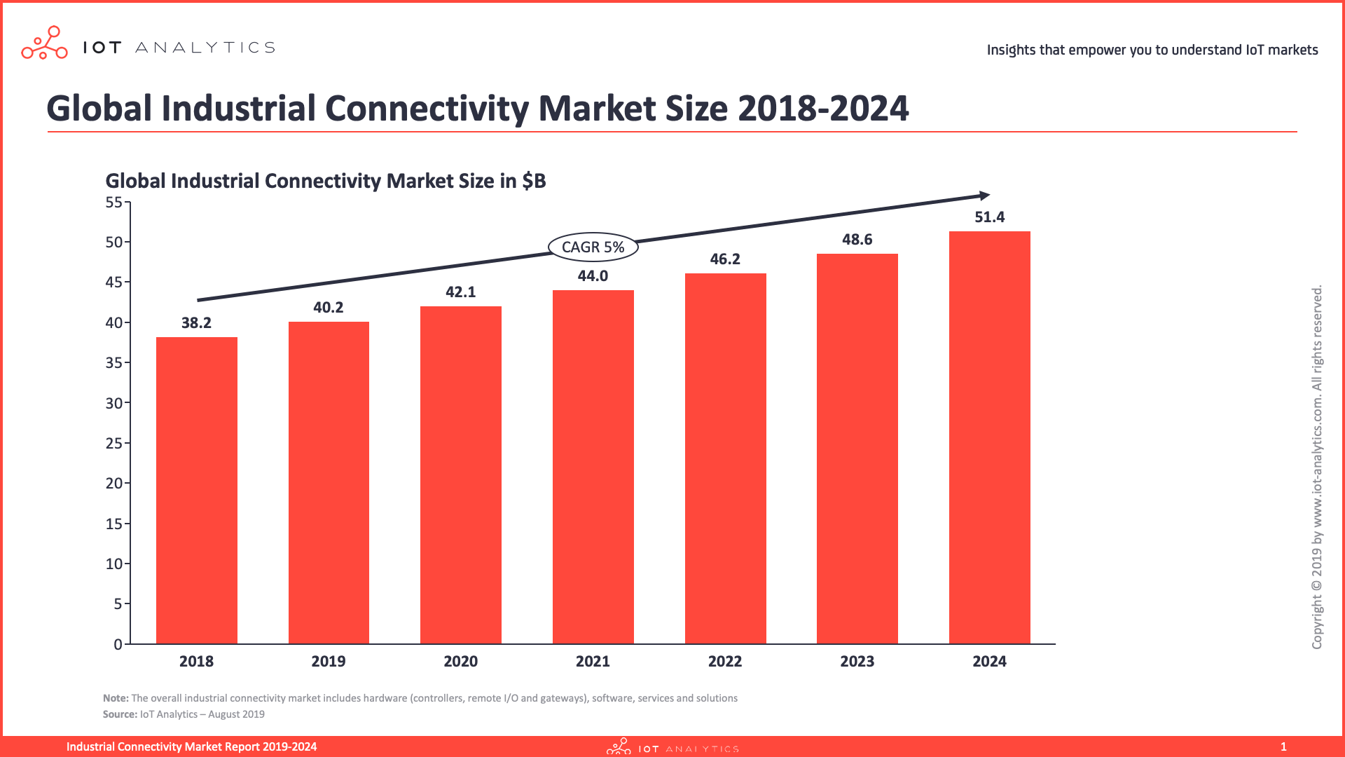 Industrial-Connectivity-Market-Report-2019-2024-Global-Market-Overview
