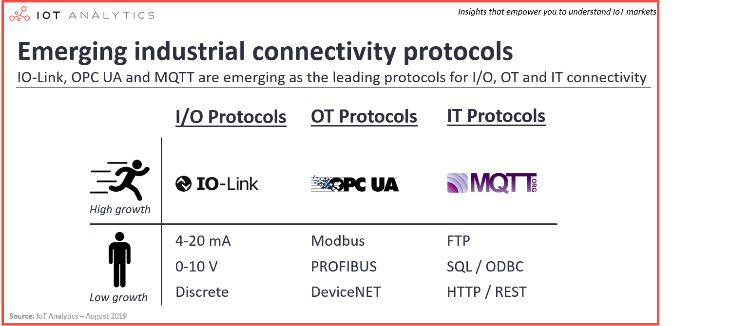 emerging industrial connectivity protocols-min1