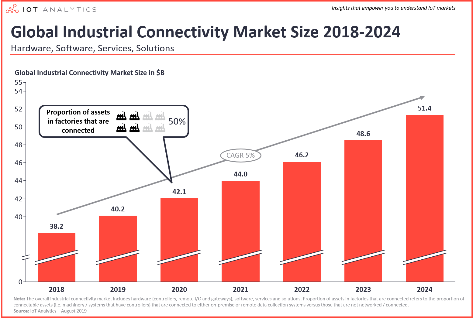 global industrial connectivity market size 2018-2024-min