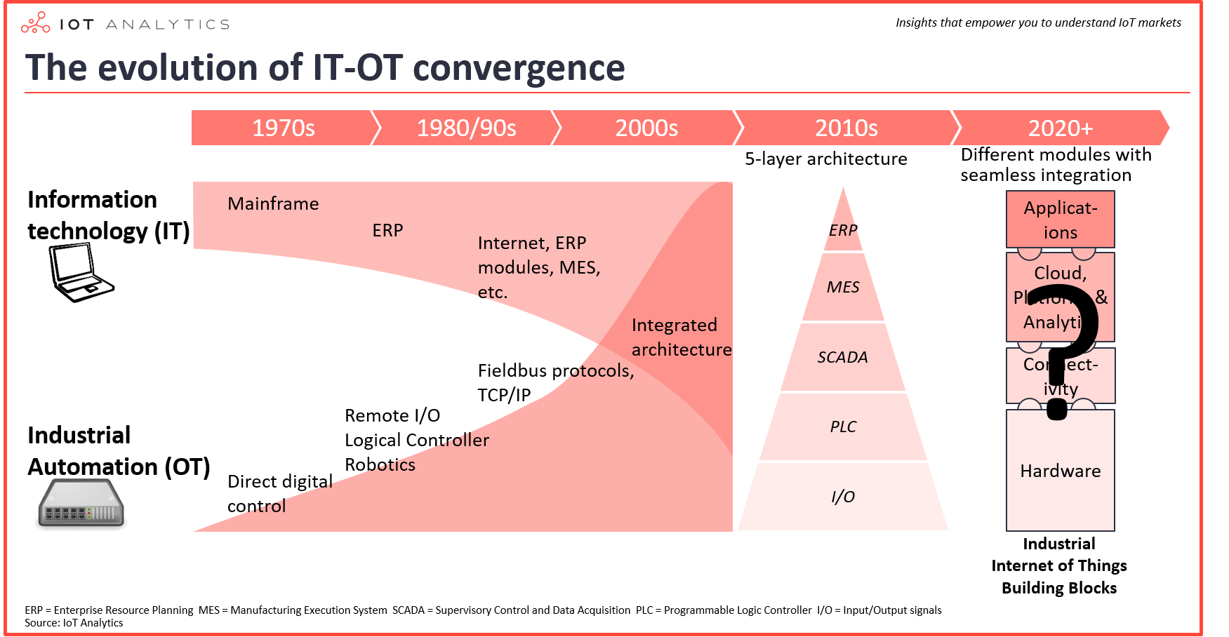 ind conn evolution of it ot convergence-min1