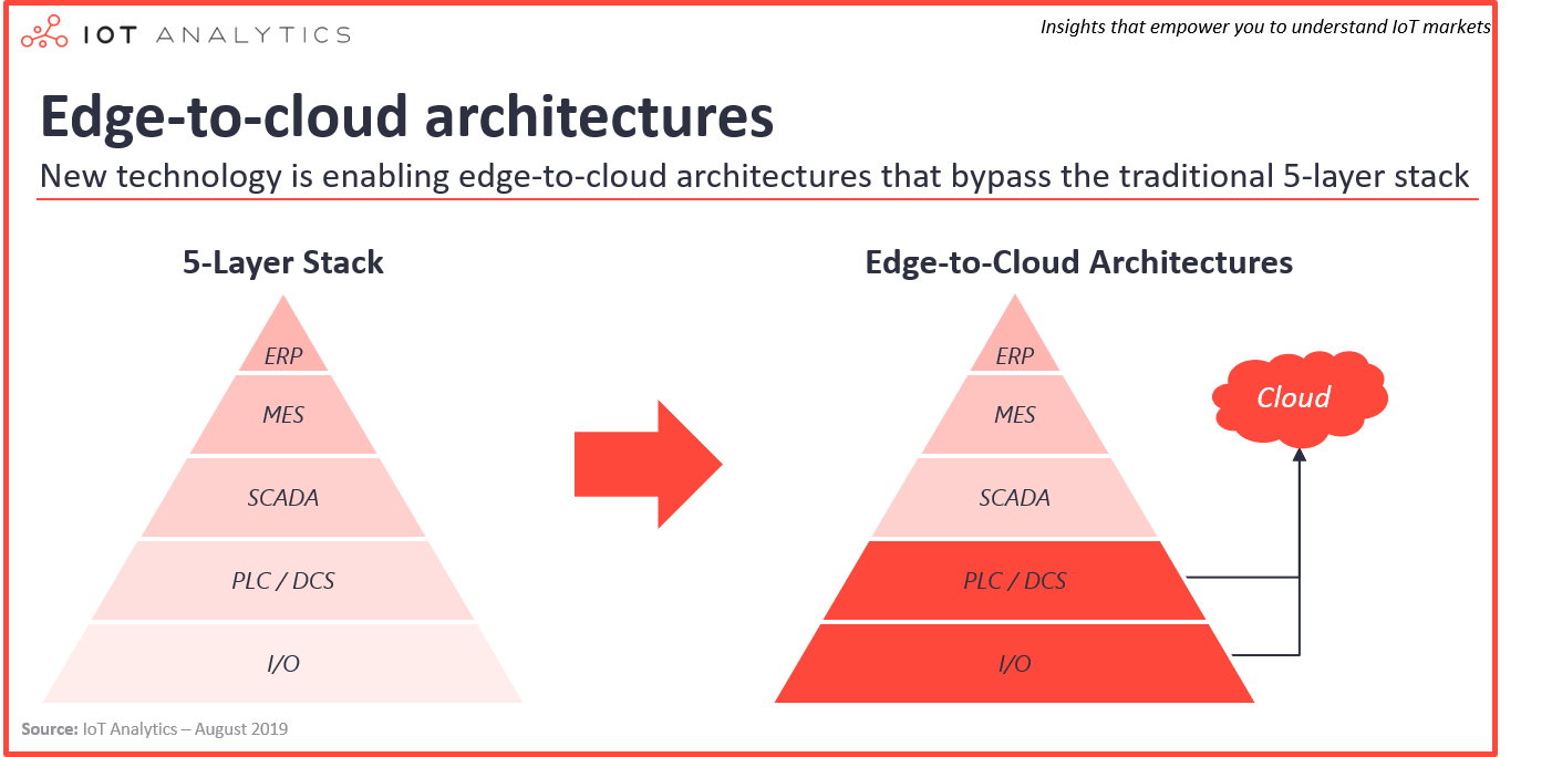 industrial connectivity edge to cloud architectures-min