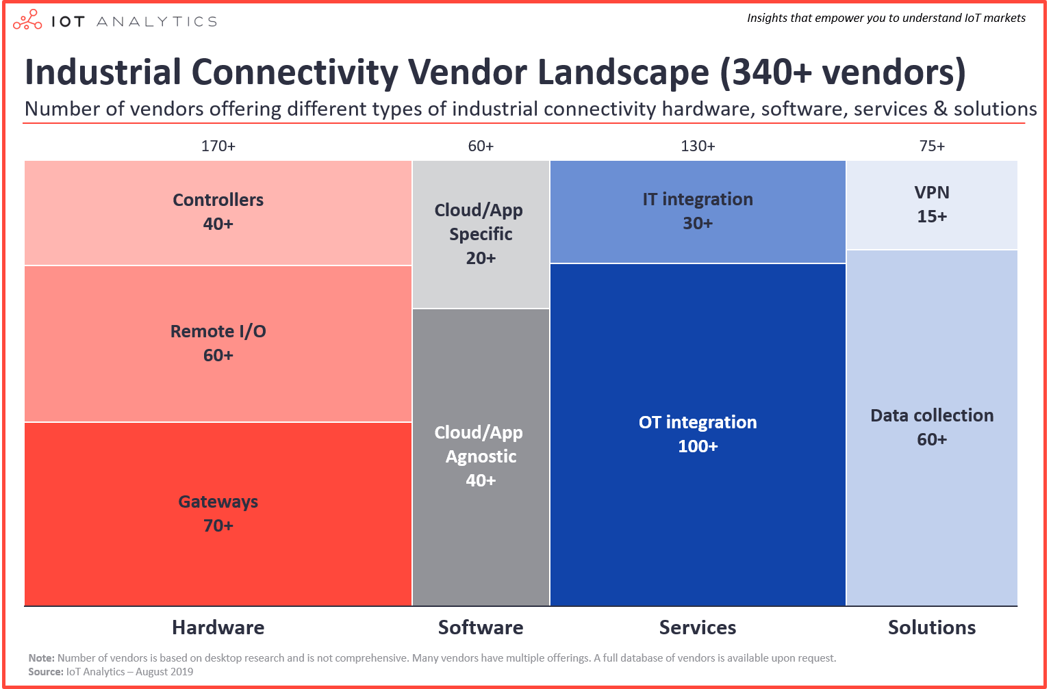 industrial connectivity vendor landscape 340-min