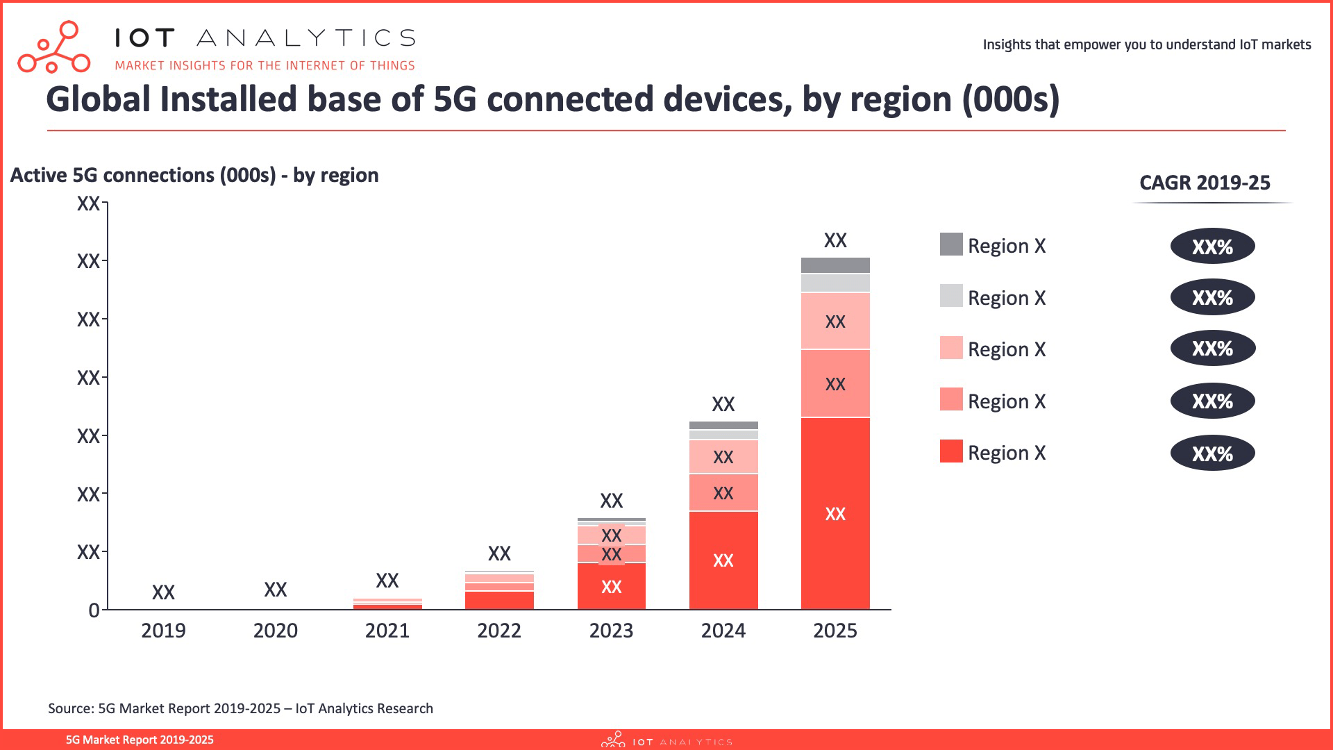 5G Market Report 2019-2025 - 5G connected devices by region
