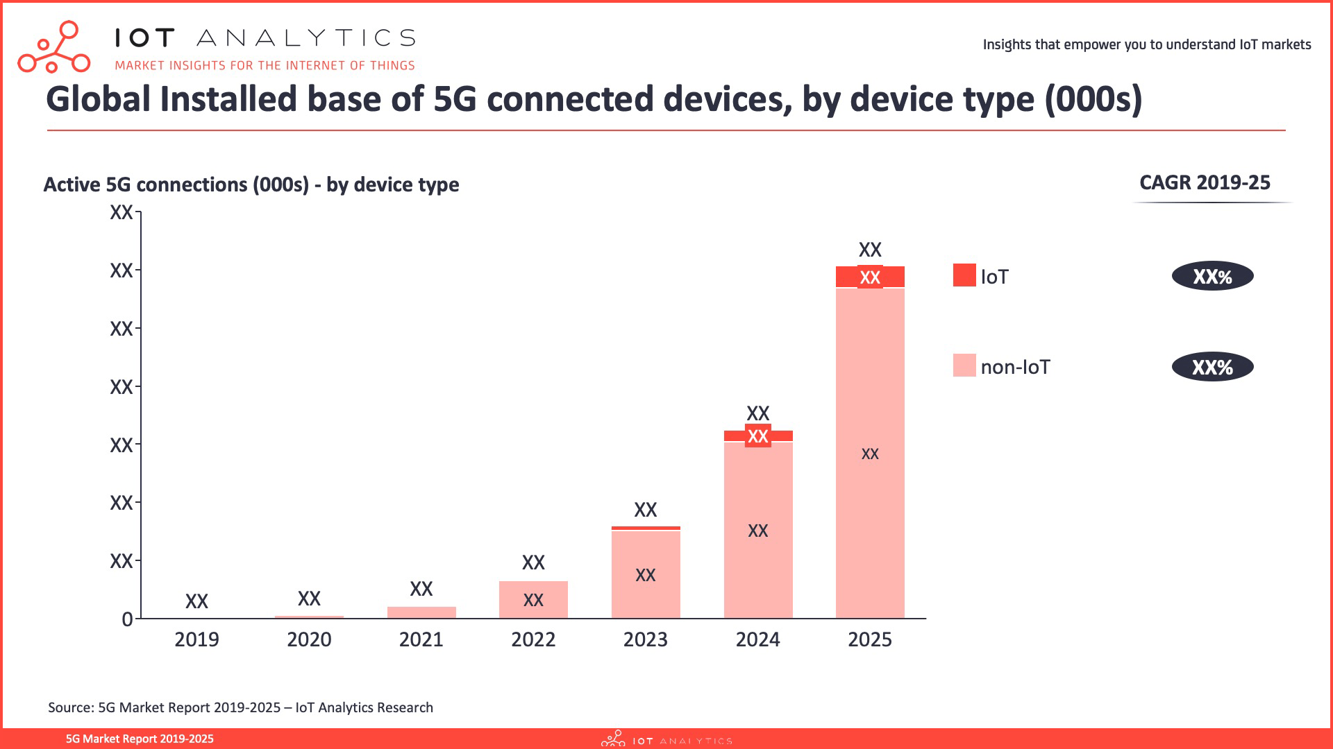 5G Market Report 2019-2025 - 5G connected devices by type