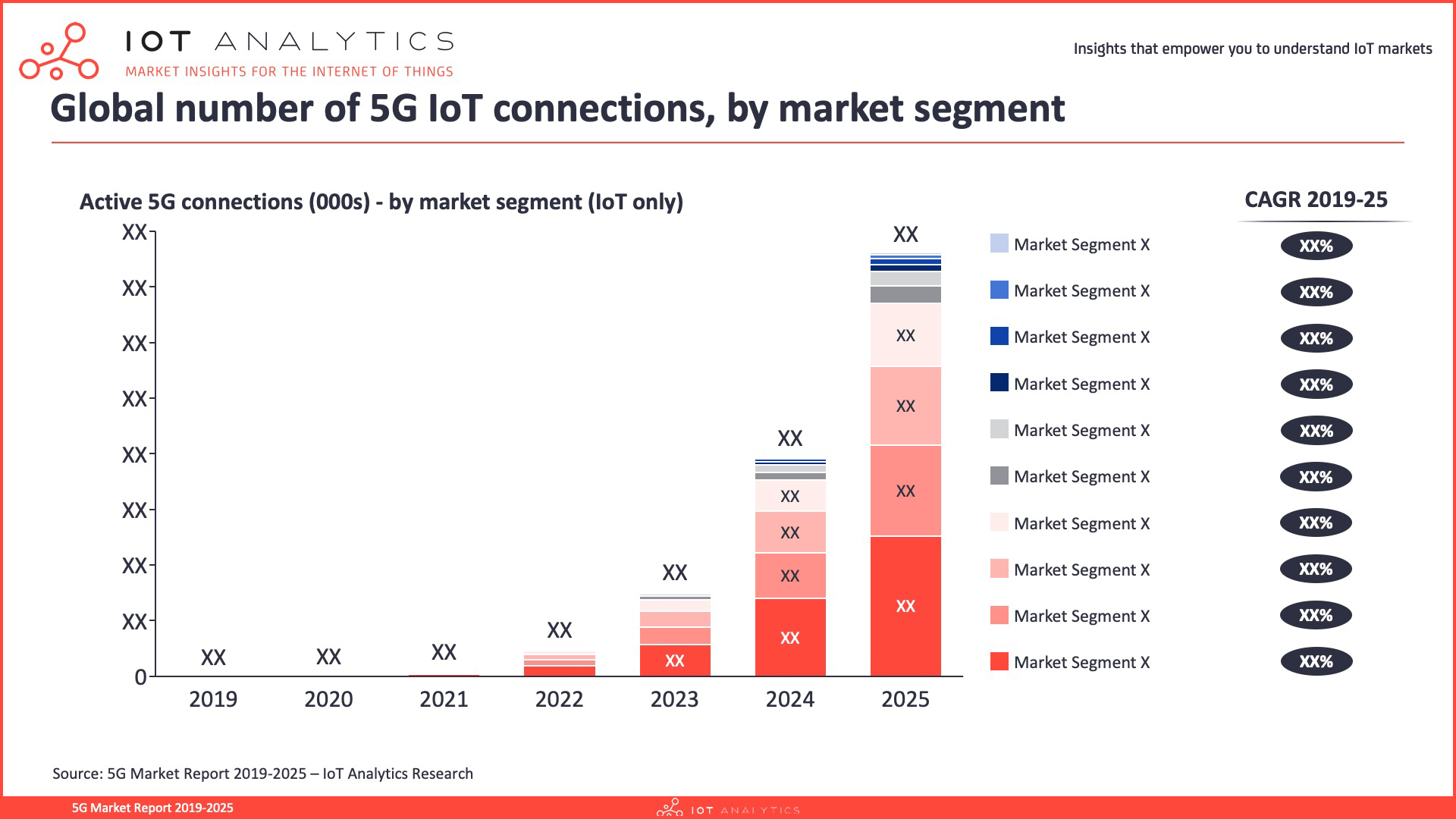 5G Market Report 2019-2025 - Global 5G IoT connections by market segment