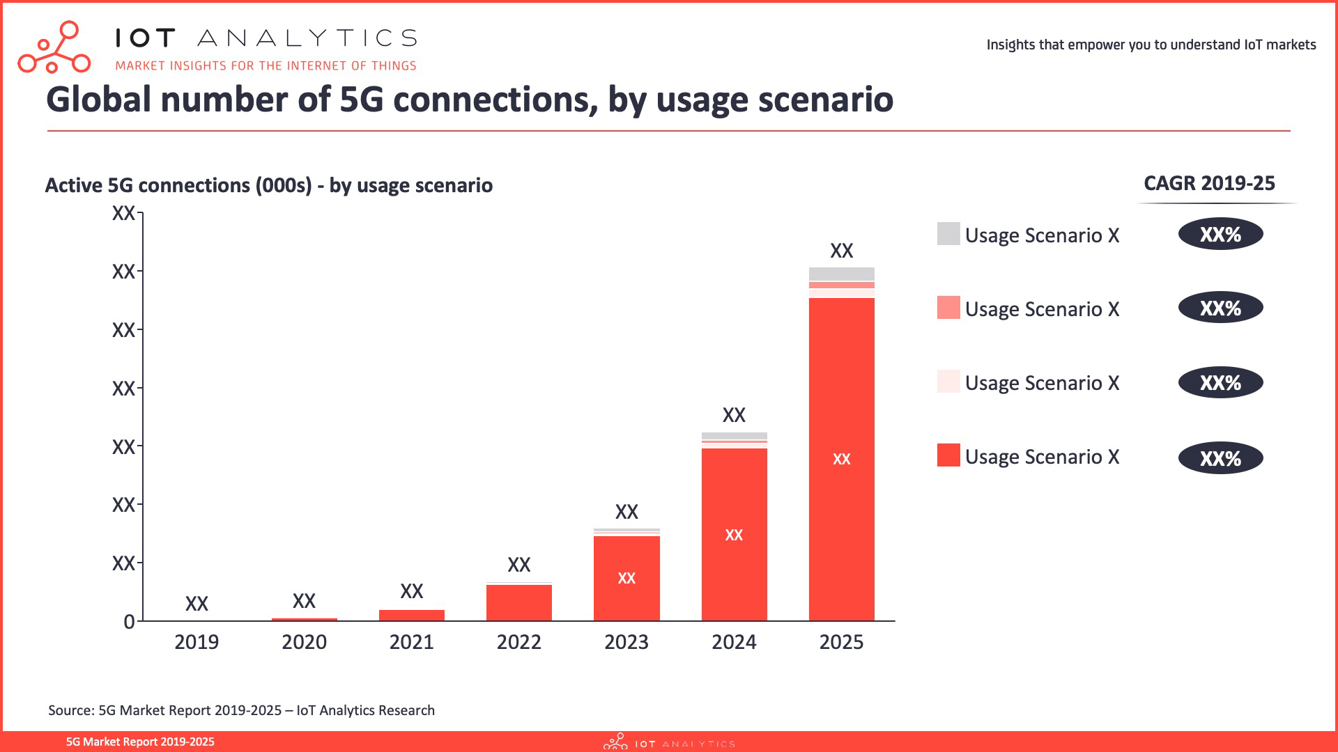 5G Market Report 2019-2025 - Global 5G connections by usage scenario