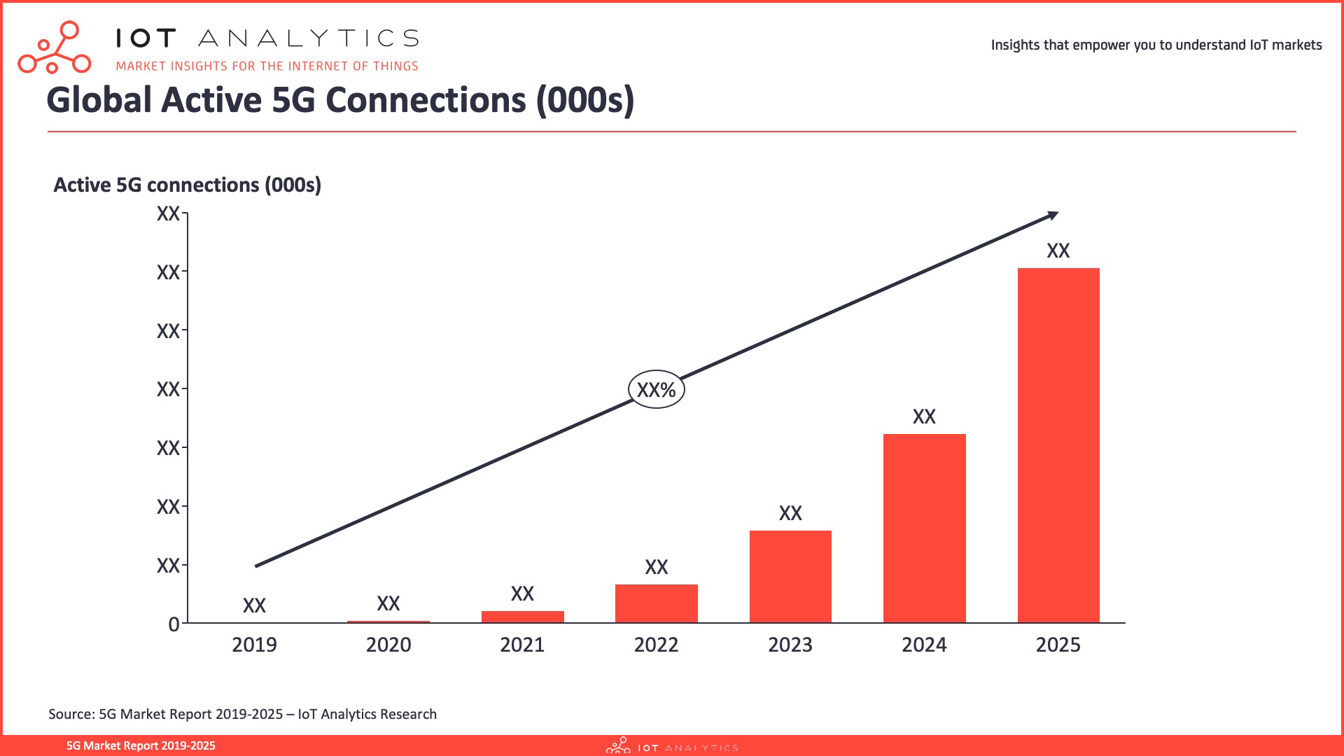 5G Market Report 2019-2025 - Global Active 5G Connections