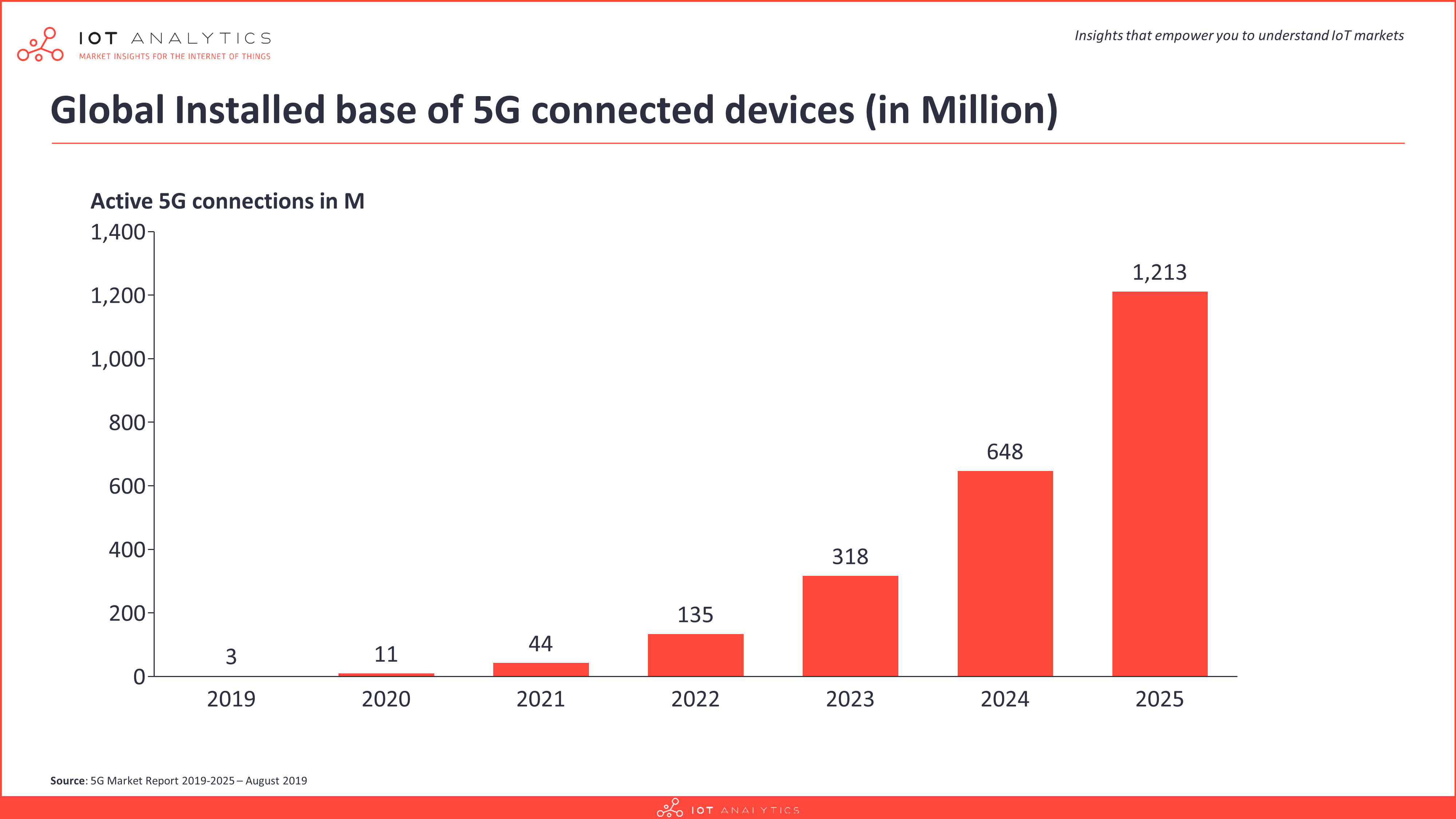5G market device connections 2025