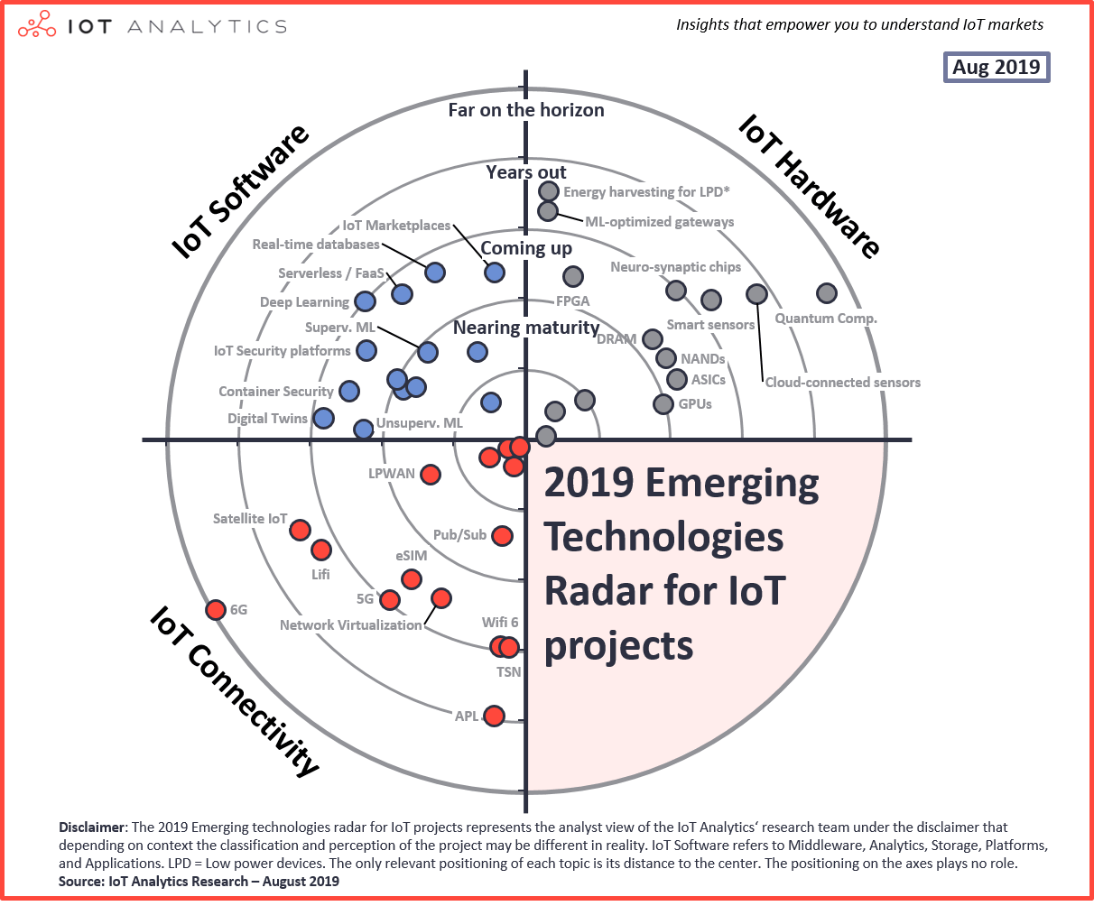 Emerging IoT Technologies Radar 2019