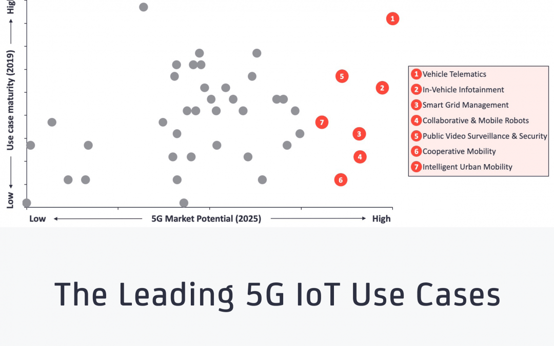 The Leading 5G IoT Use Cases