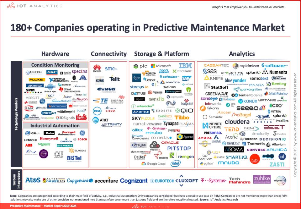180+ Predictive Maintenance Companies