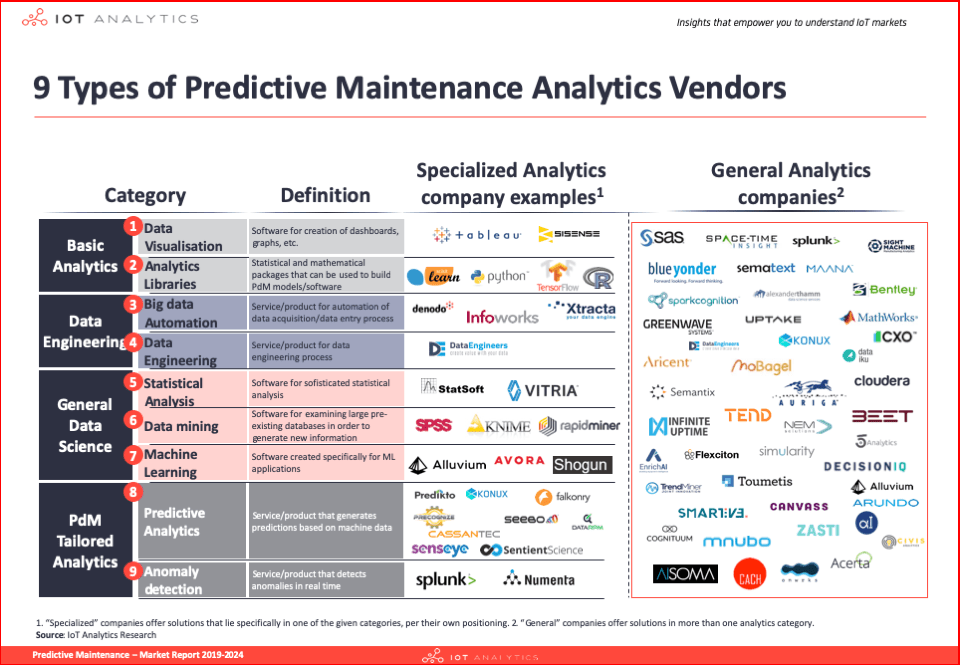 9 Types of Predictive Maintenance Companies focusing on Analytics