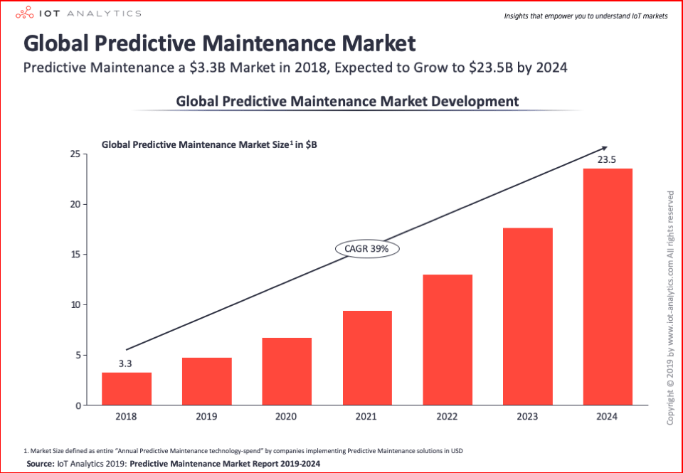Global Predictive Maintenance Market