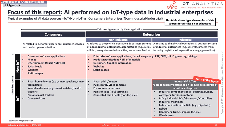 Industrial AI Market Report 2020-2025 - Focus of Report