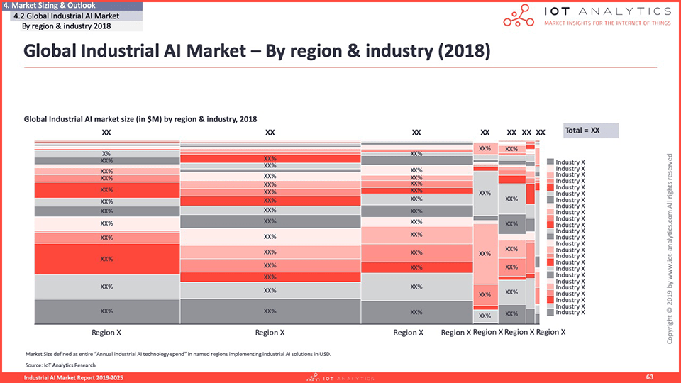 Industrial AI Market Report 2020-2025 - Global Industrial AI Market by region and industry