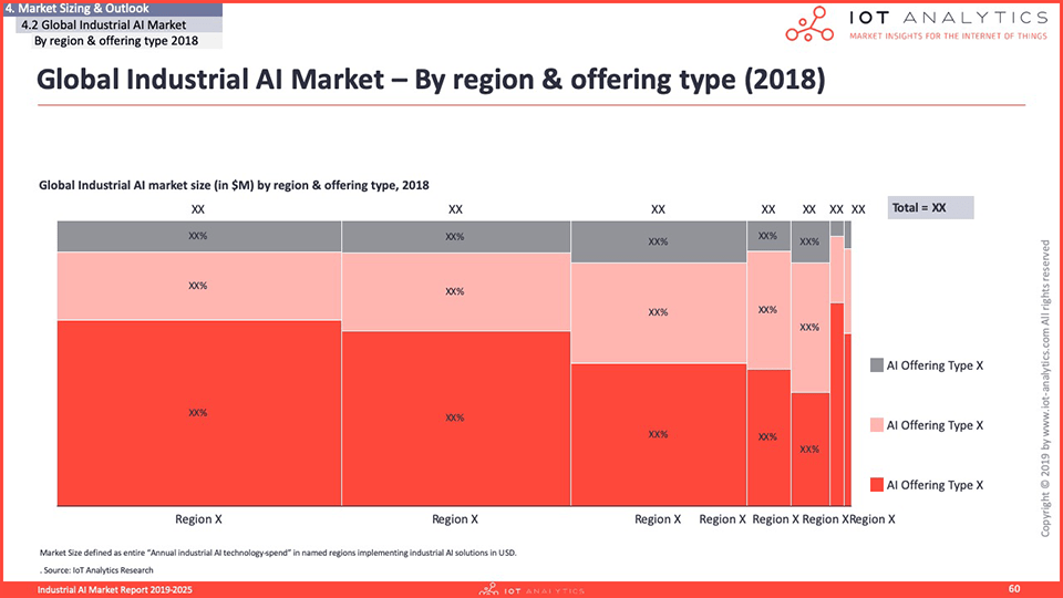 Industrial AI Market Report 2020-2025 - Global Industrial AI Market by region and offering type