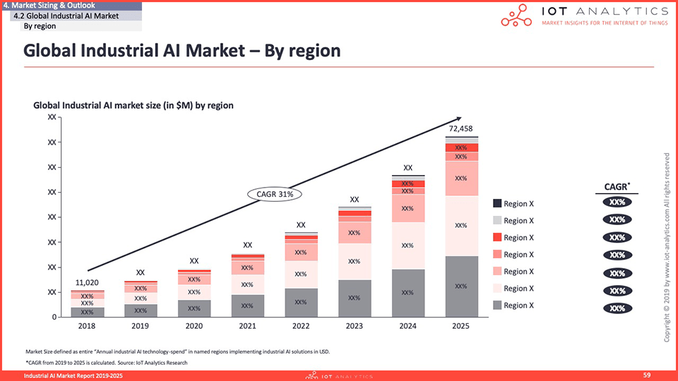 Industrial AI Market Report 2020-2025 - Global Industrial AI Market by region